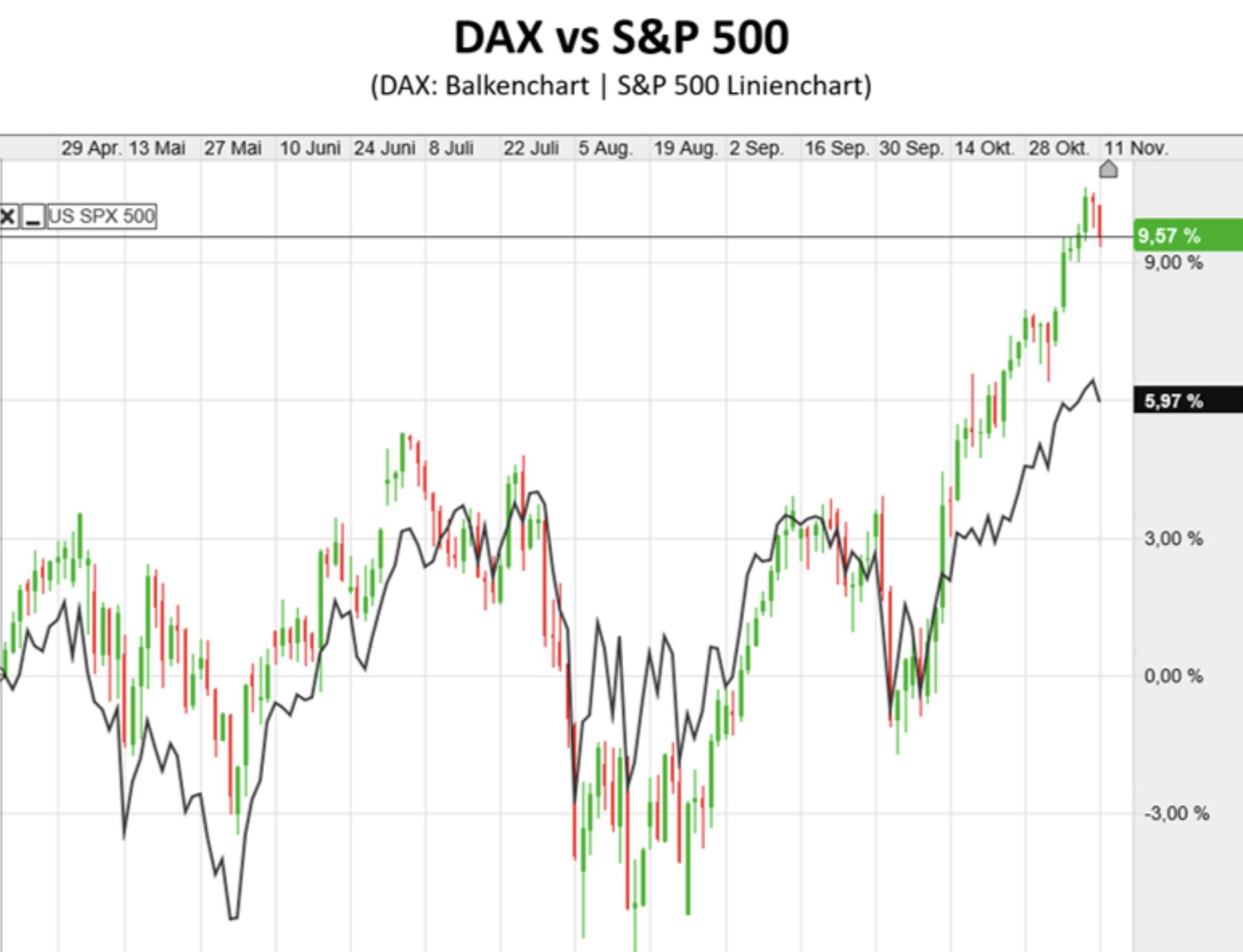Dax in Relation zum S&P 500 im Chart