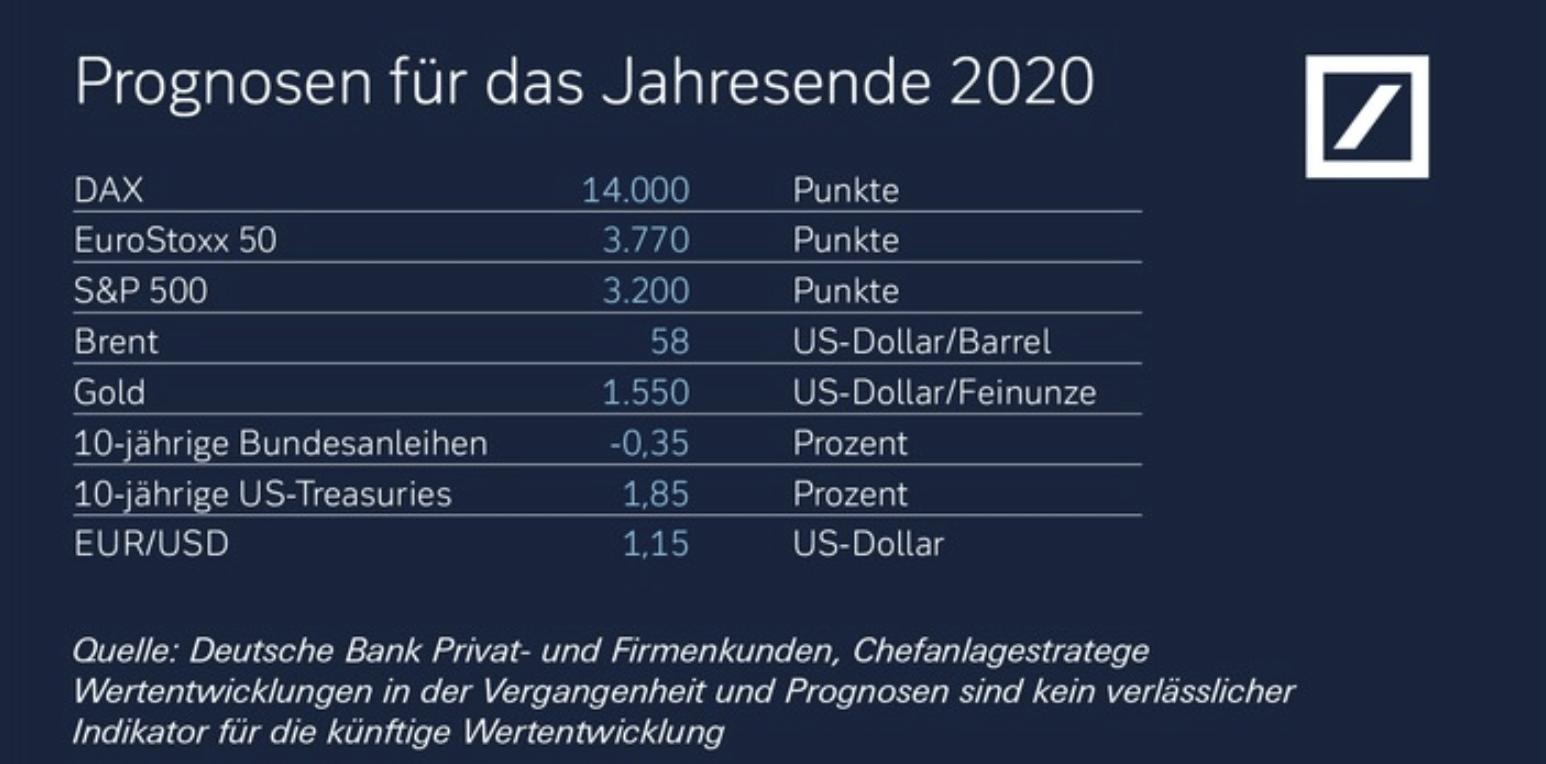 Deutsche Bank mit Jahresprognosen für wichtige Märkte