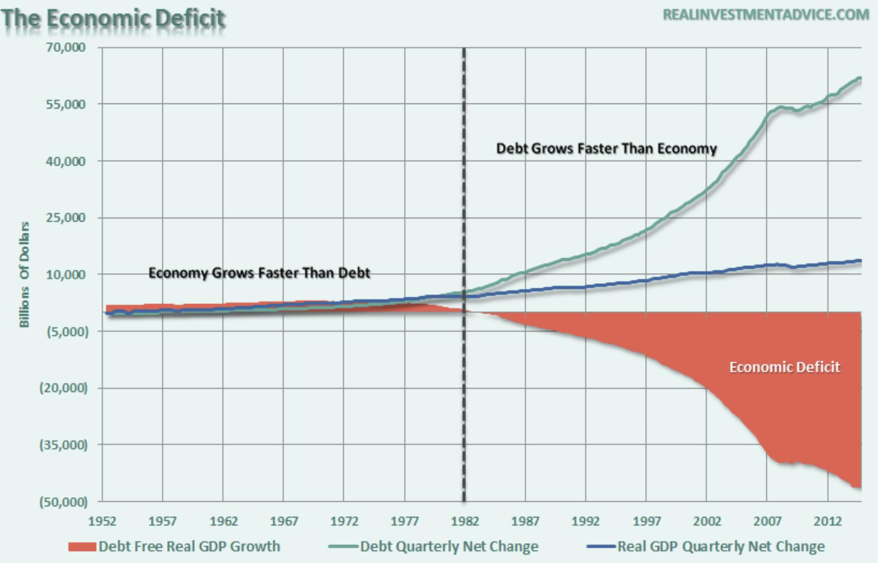 Ökonomisches Defizit