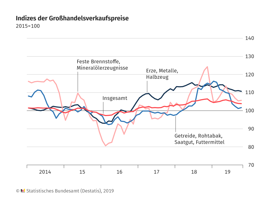 Großhandelspreise seit 2014