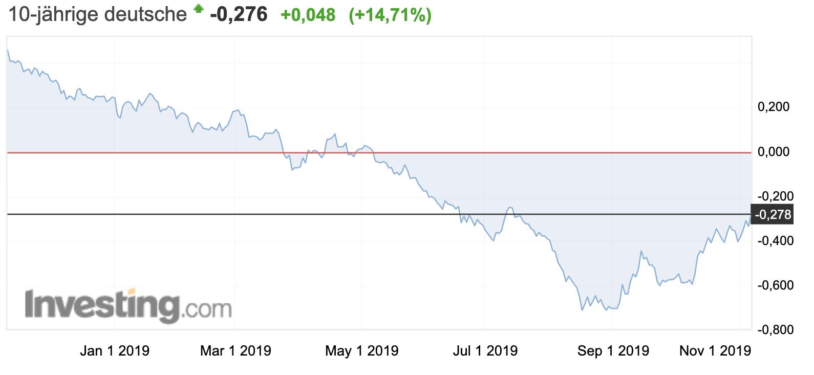 Rendite deutsche Anleihen