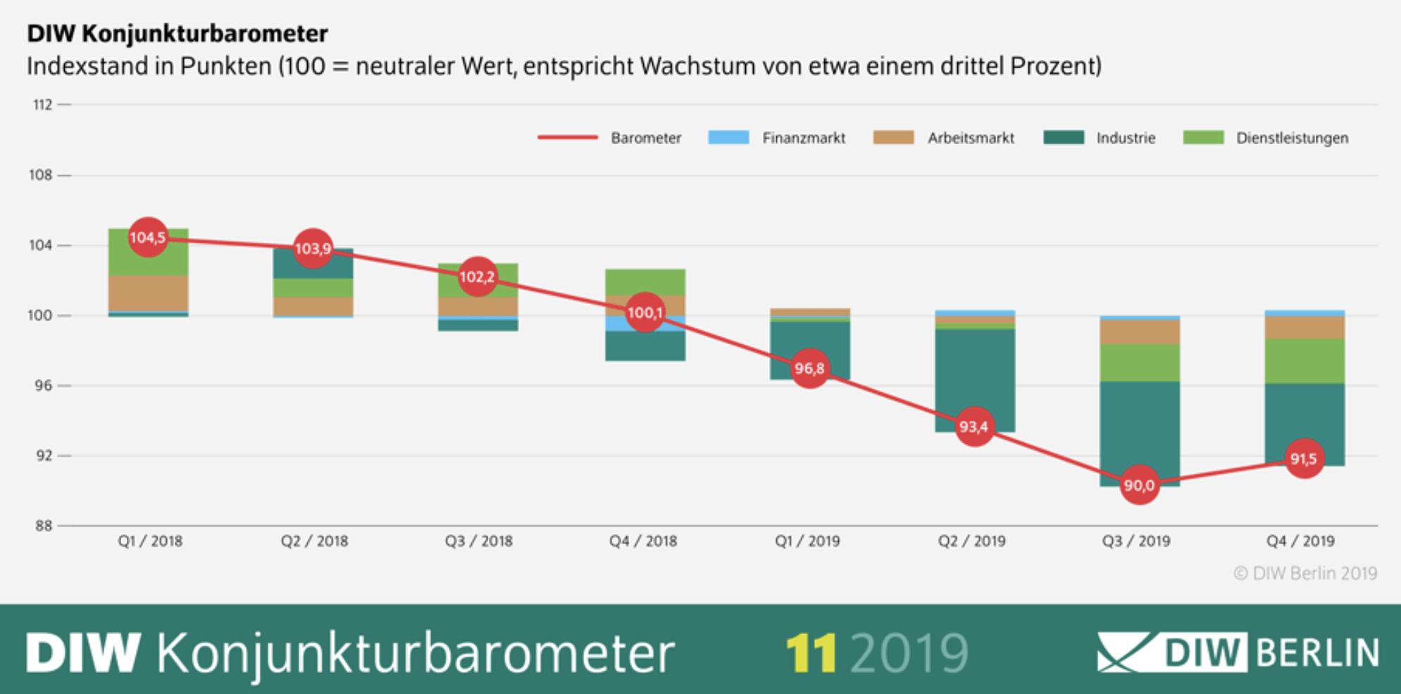 DIW Barometer für die deutsche Konjunktur