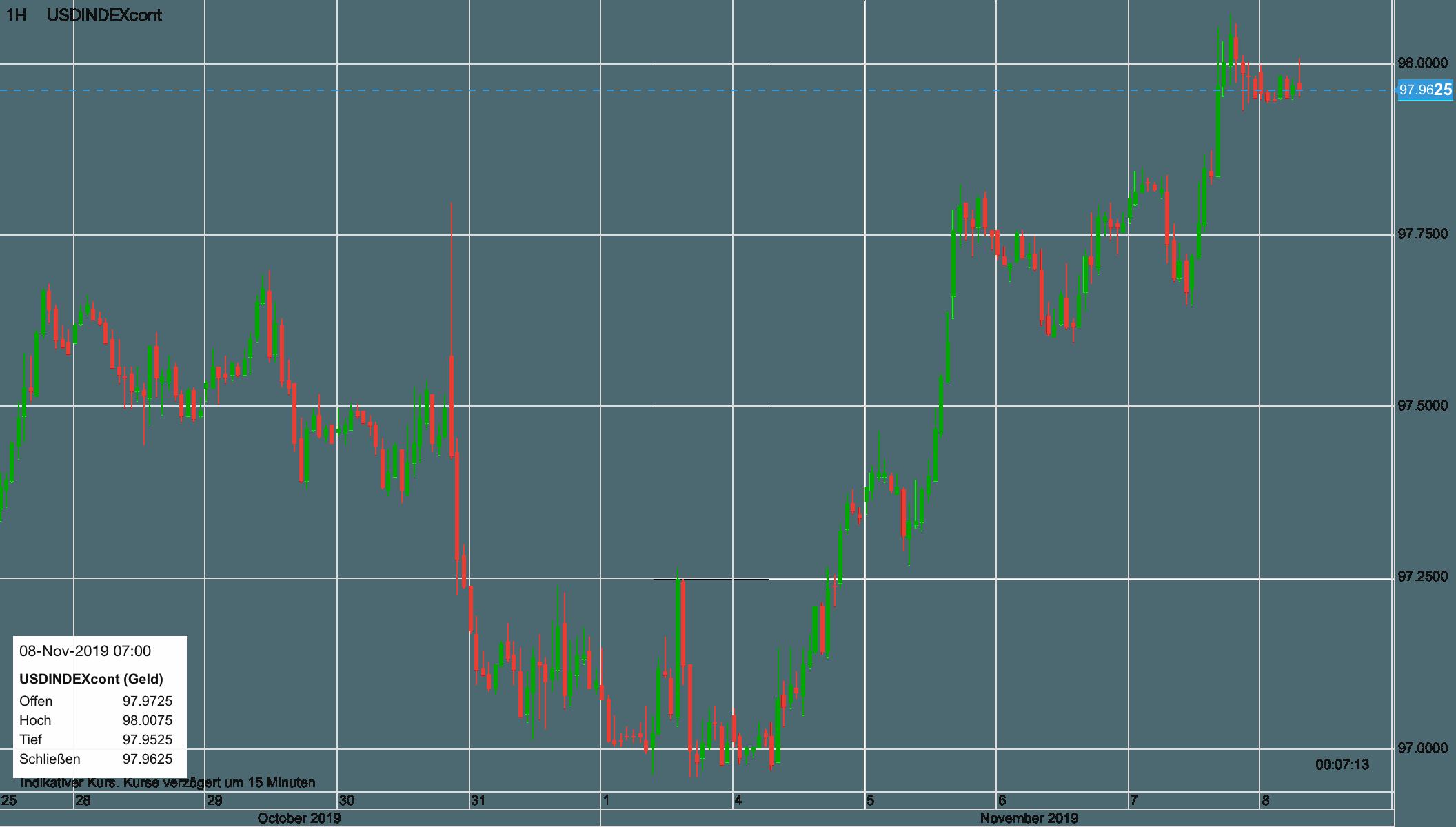 Dollar Index Verlauf seit dem 28. Oktober