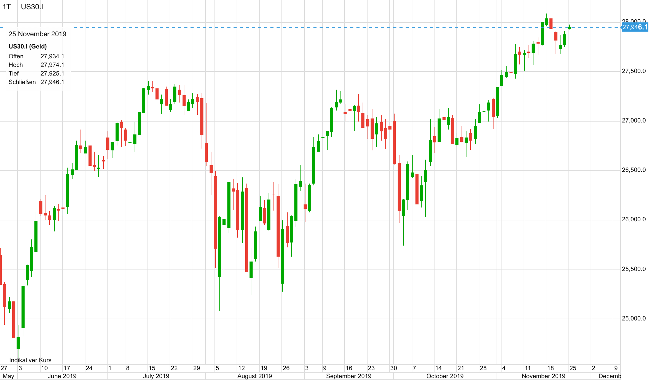 Dow 30 seit Juni