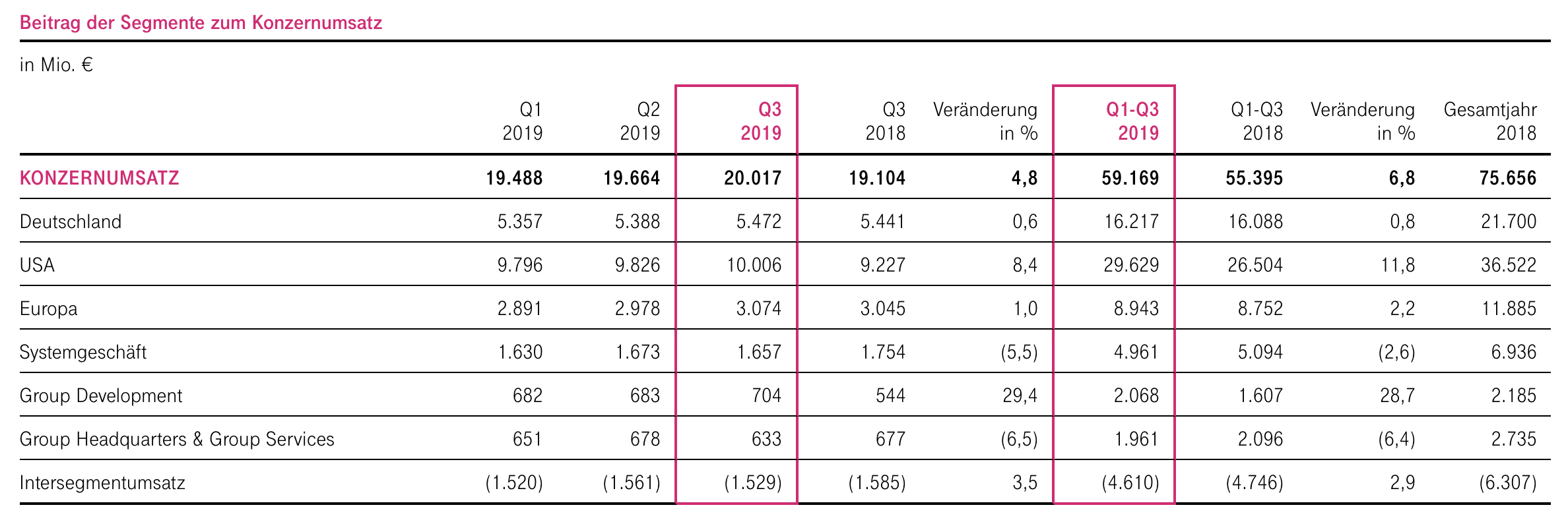 Deutsche Telekom Quartalszahlen