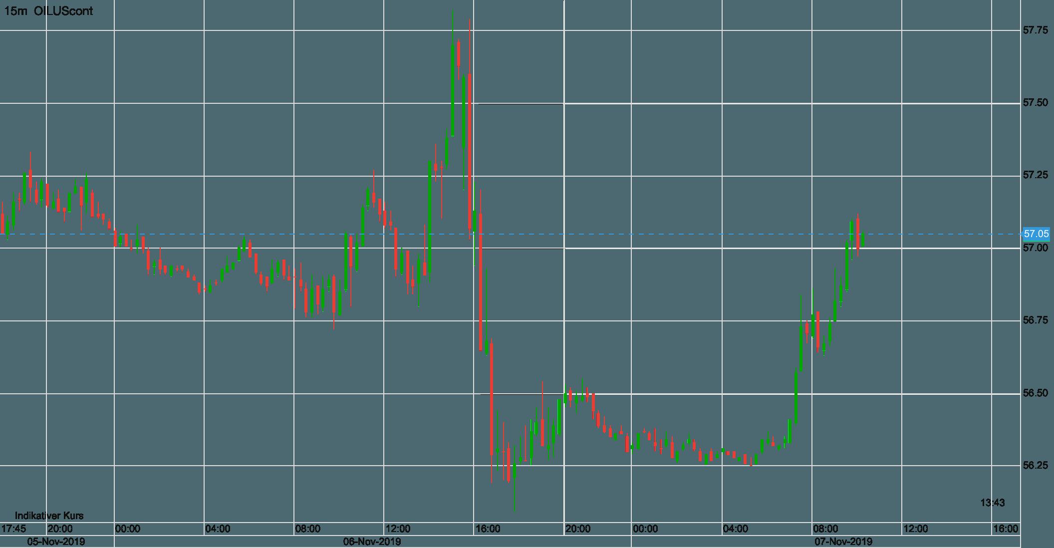 WTI Ölpreis seit Dienstag Abend