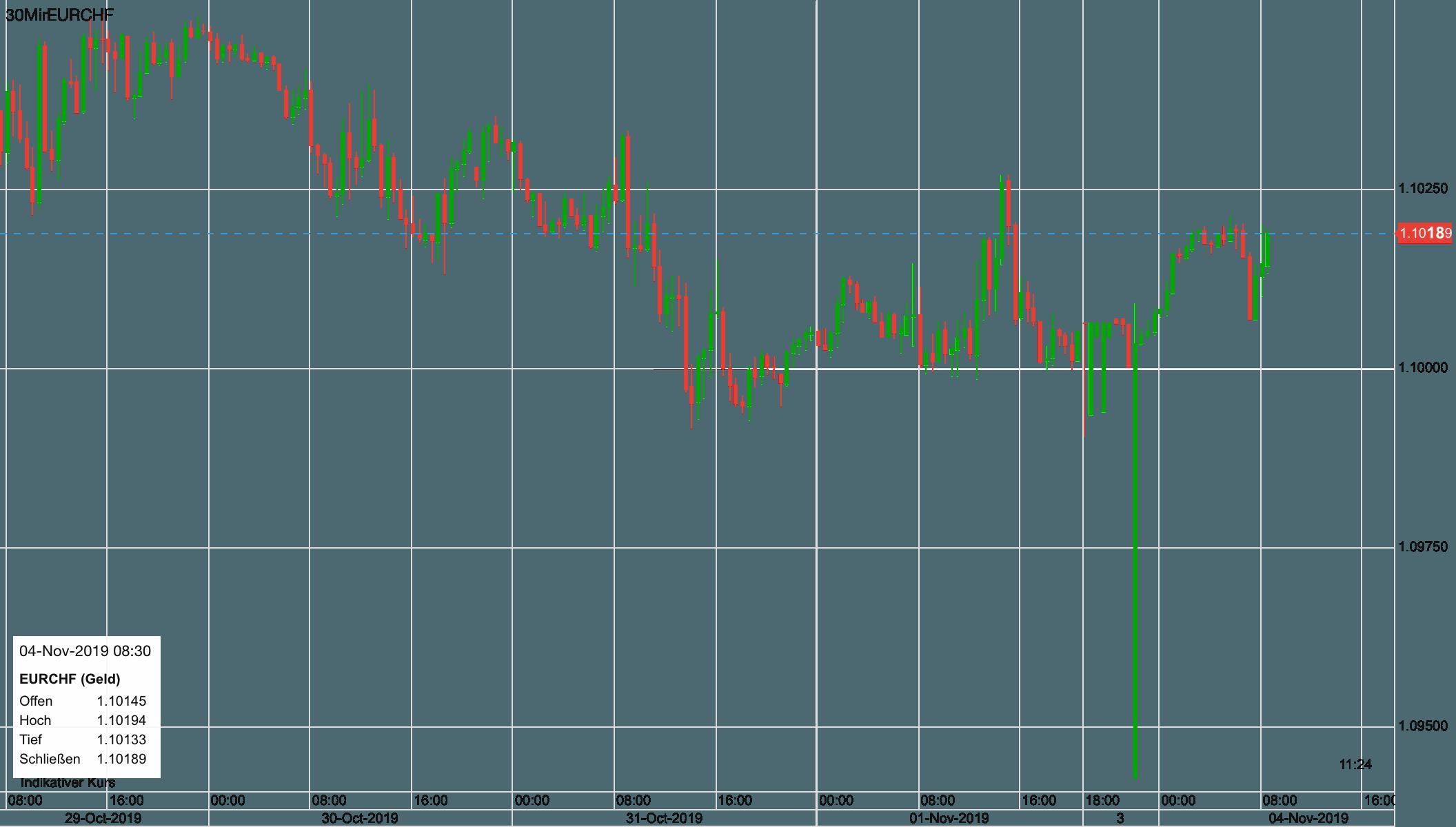 Euro vs Schweizer Franken seit letztem Dienstag