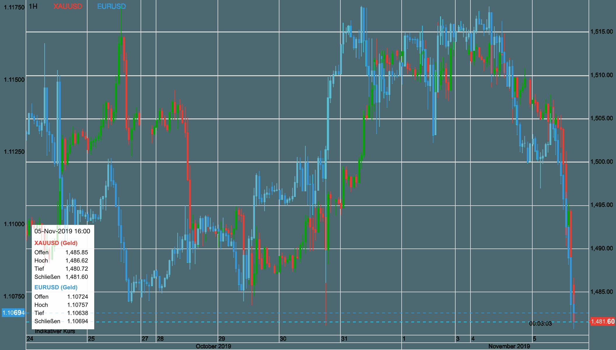 Euro und Goldpreis seit dem 24. Oktober