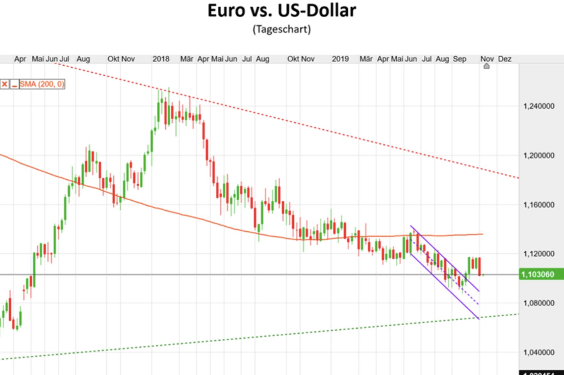 Euro vs US-Dollar im Tageschart