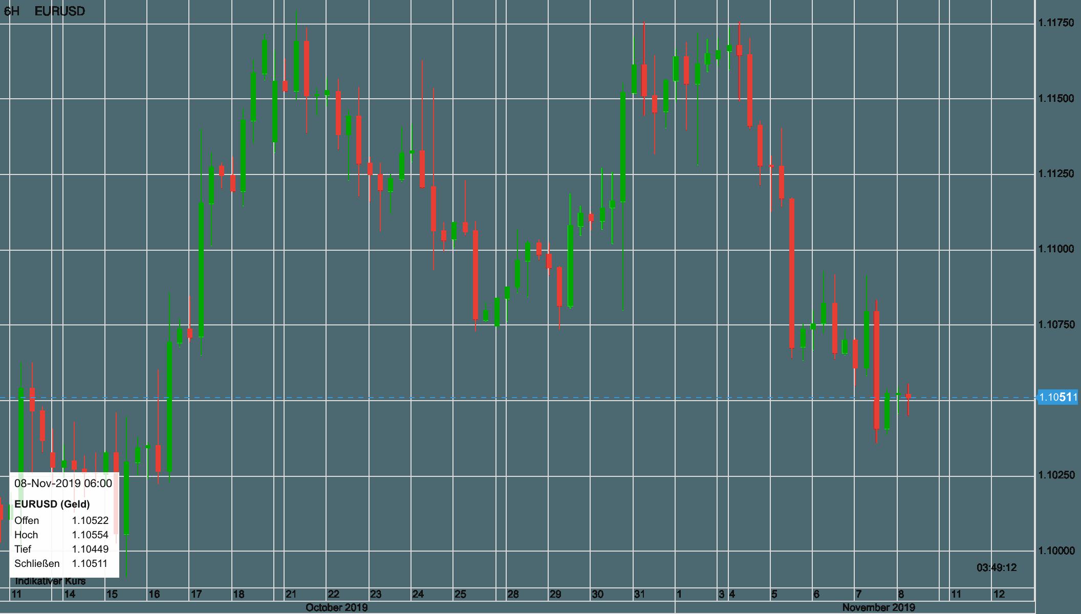 Euro vs US-Dollar seit dem 11. Oktober