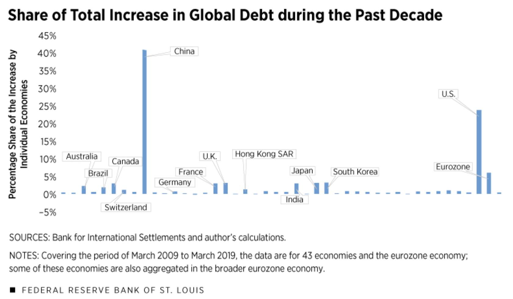 Globale Verschuldung - Zuwachs durch USA und China