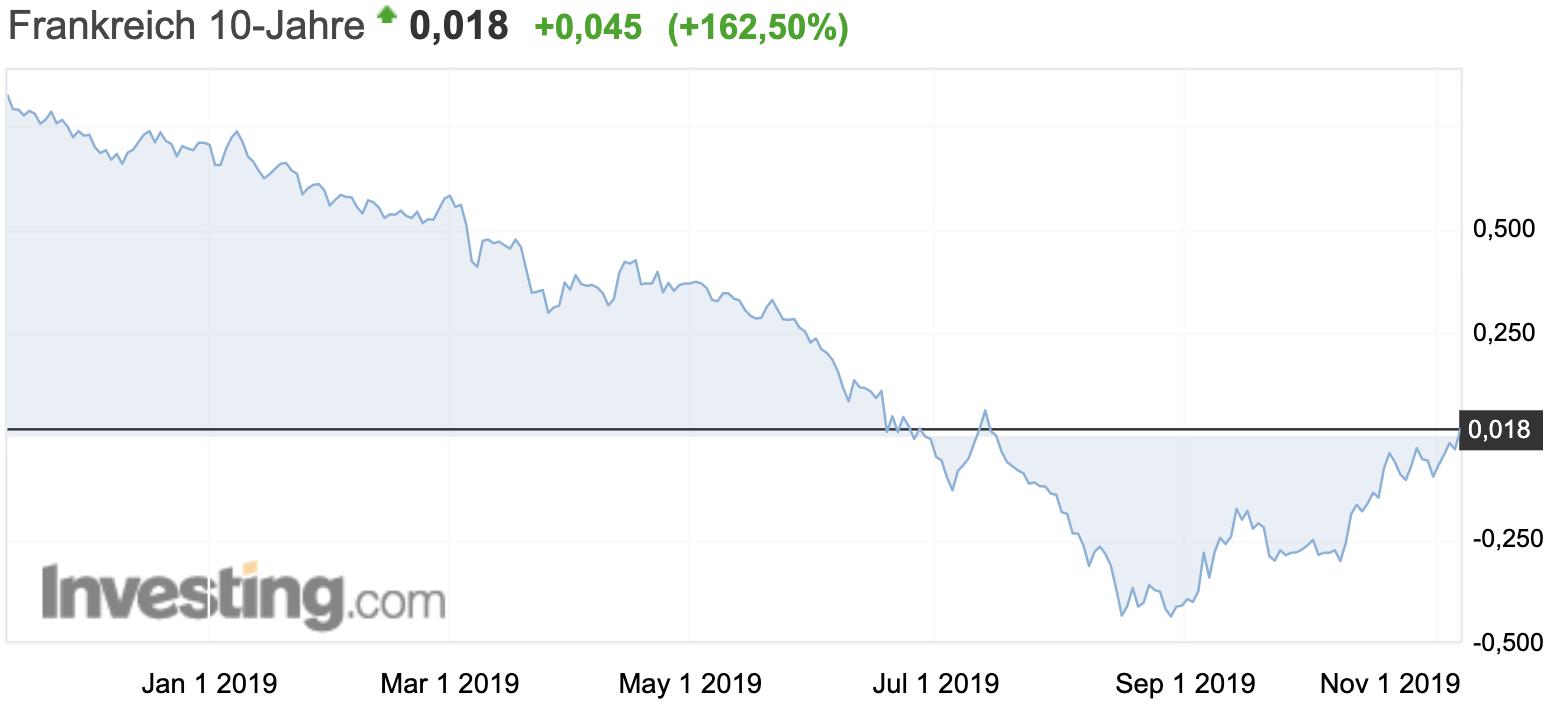 Anleiherenditen Frankreich drehen ins Plus