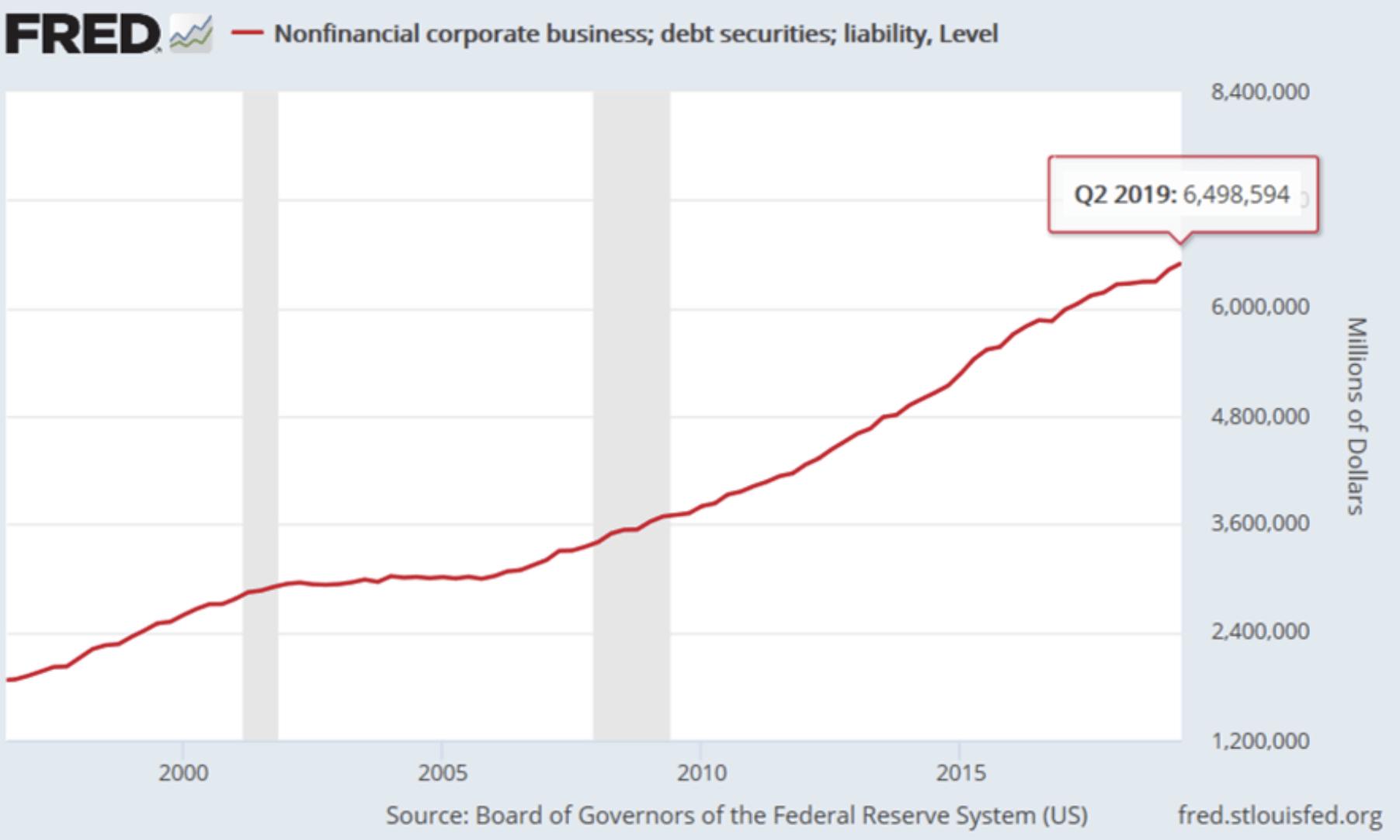 Fed Grafik mit Schulden der US-Unternehmen
