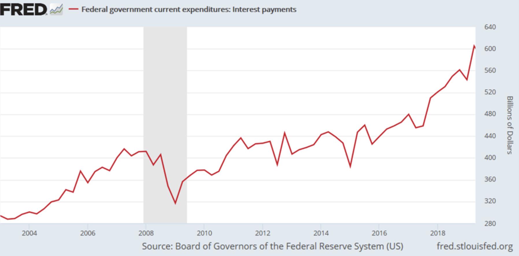 Fed-Grafik mit Zinszahlungen der US-Regierung