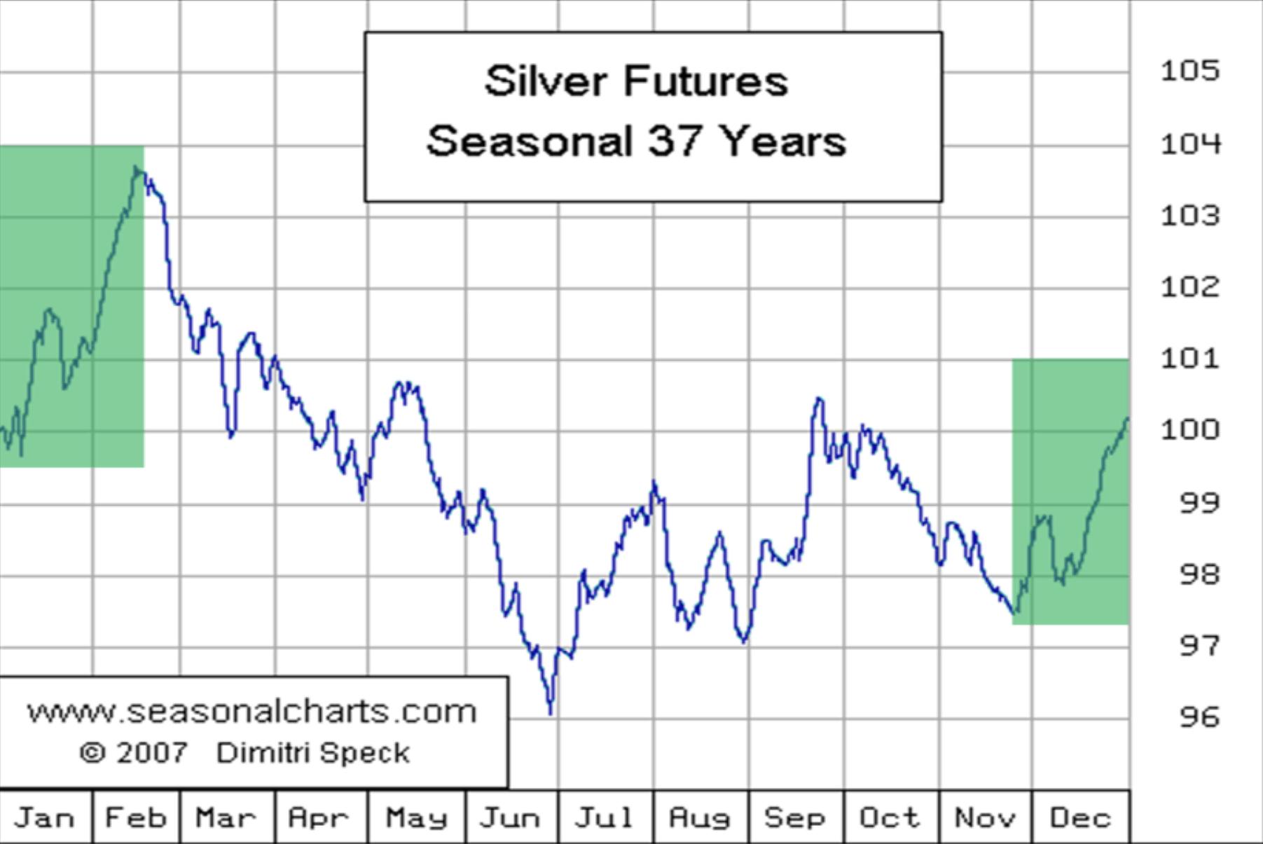 Silber Future Chart