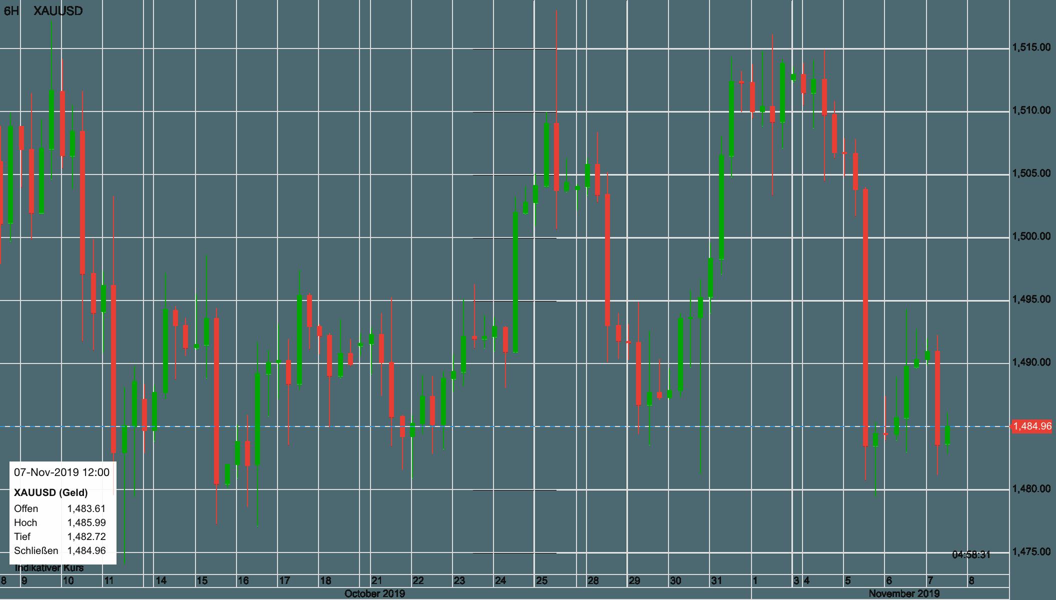 Goldpreis Verlauf seit dem 8. Oktober