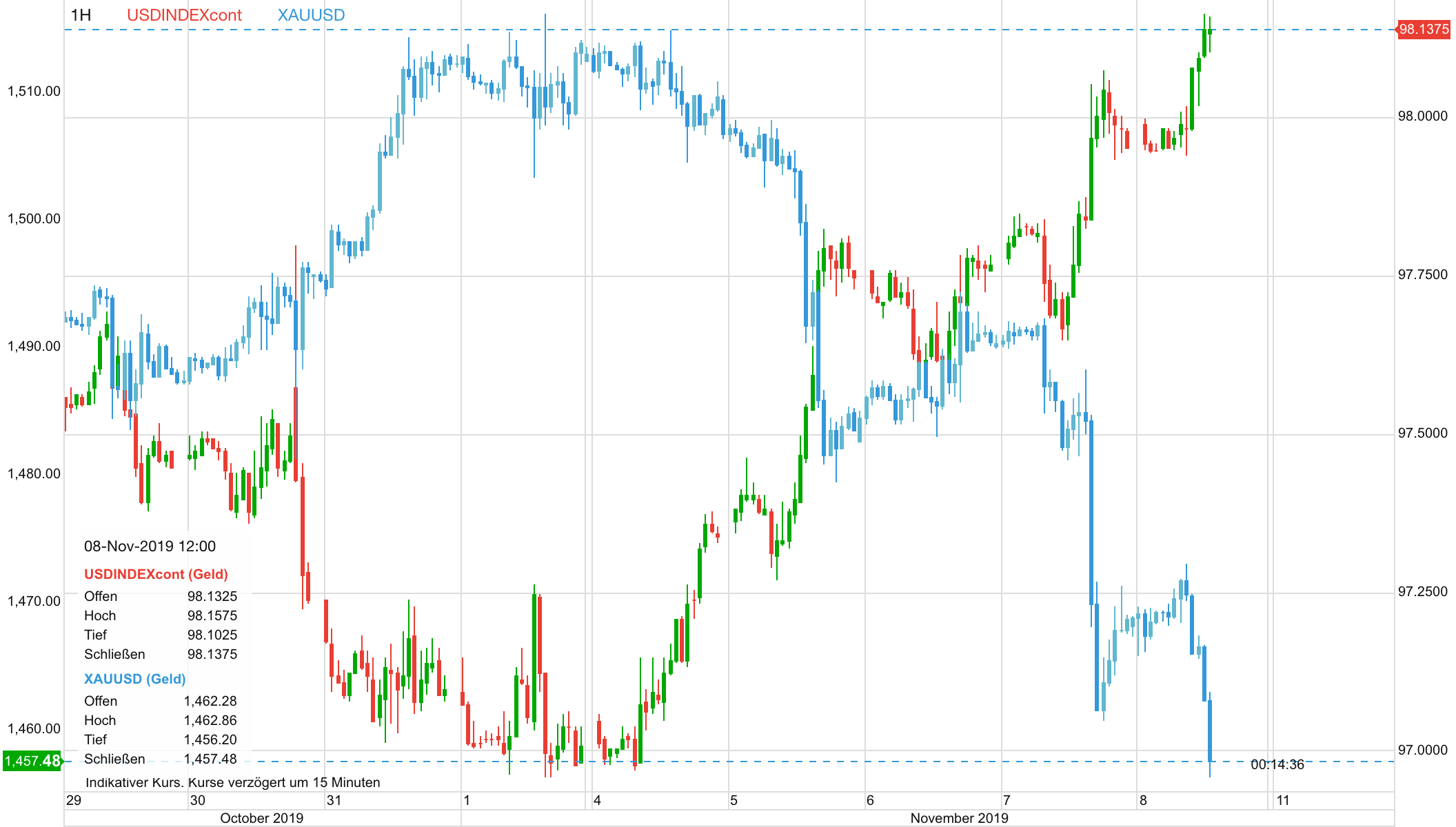 Goldpreis vs US-Dollar Chart