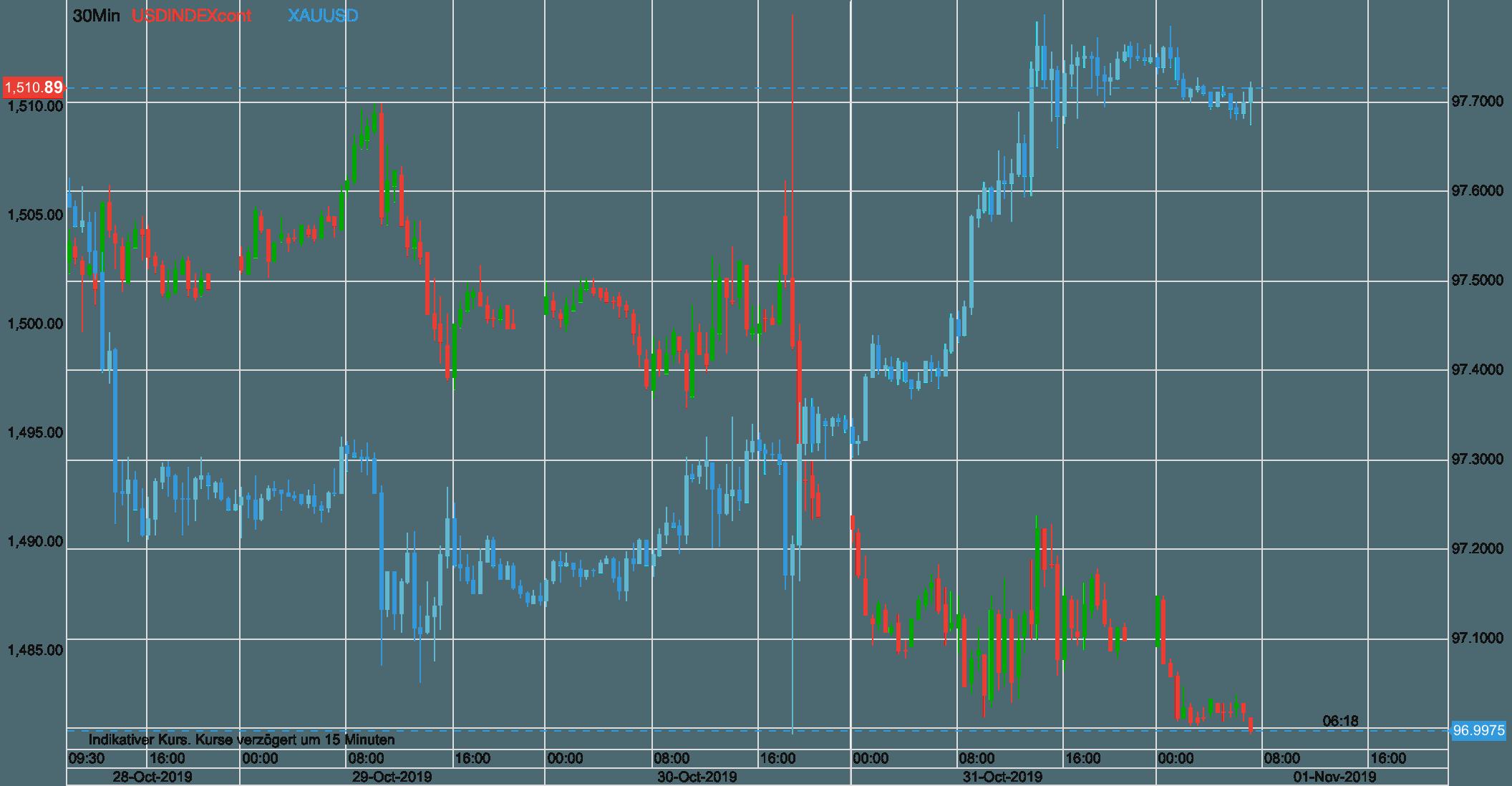 US Dollar Index fällt, während der Goldpreis steigt