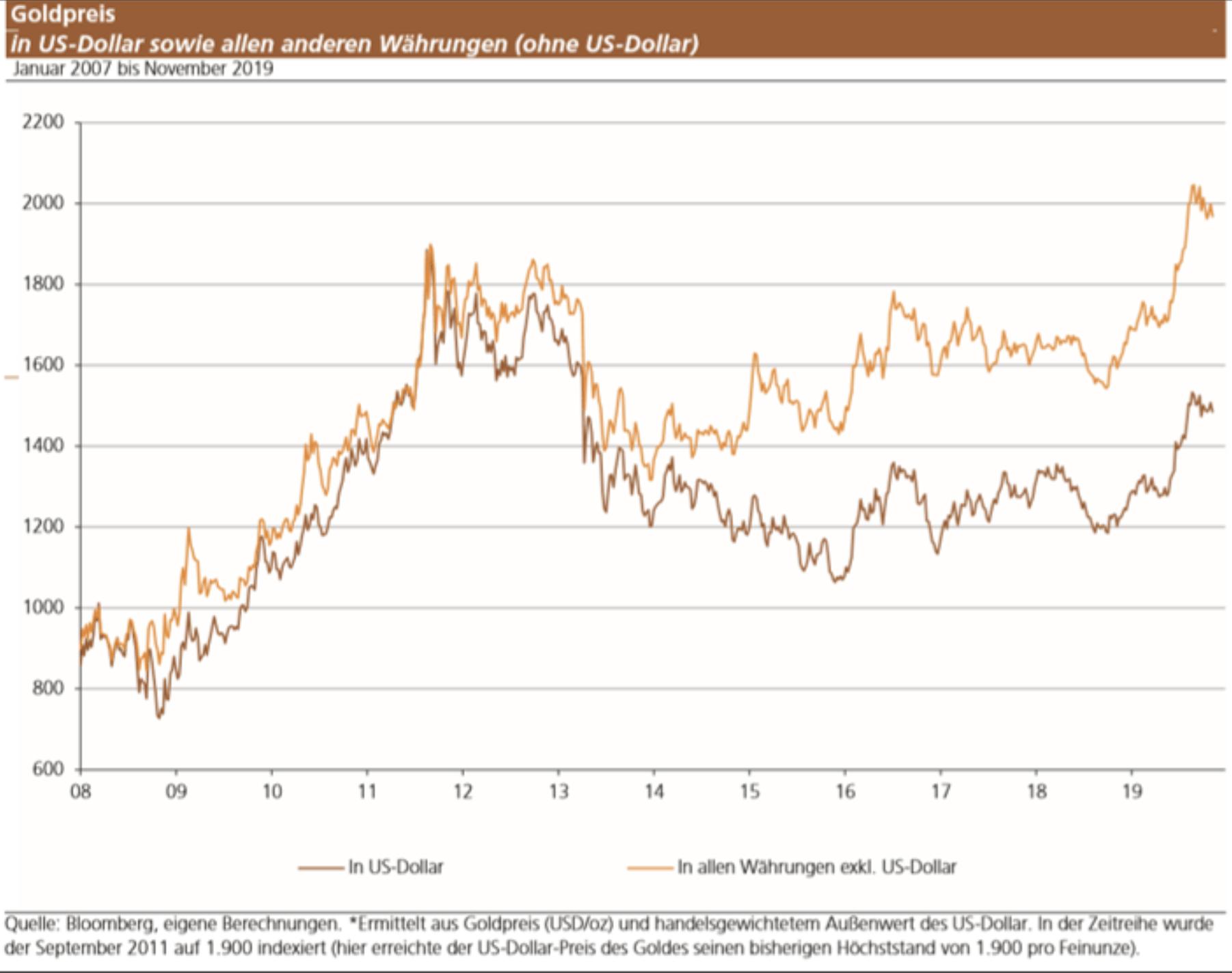 Goldpreis verschiedene Währungen