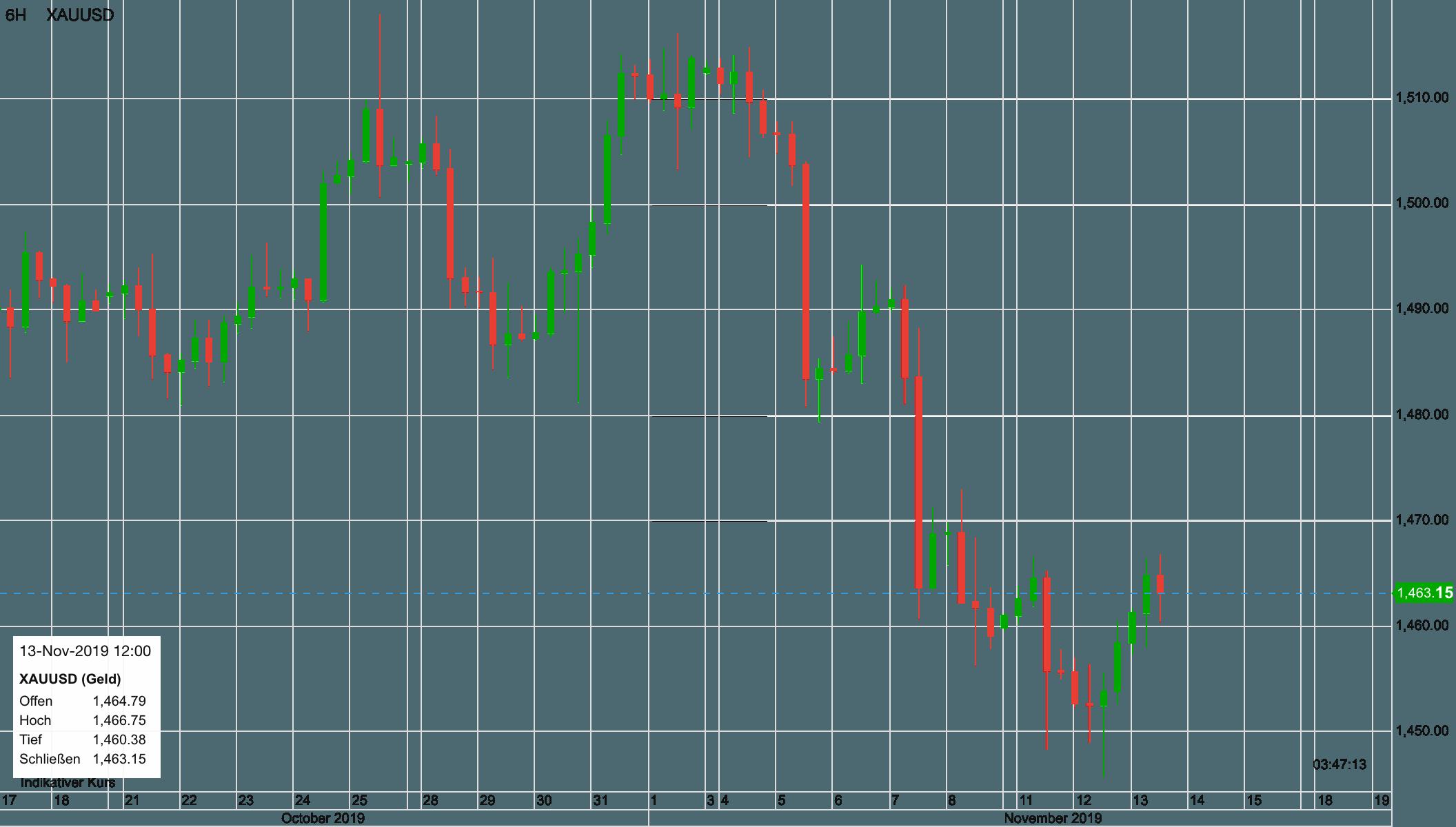 Gold in US-Dollar seit dem 17. Oktober