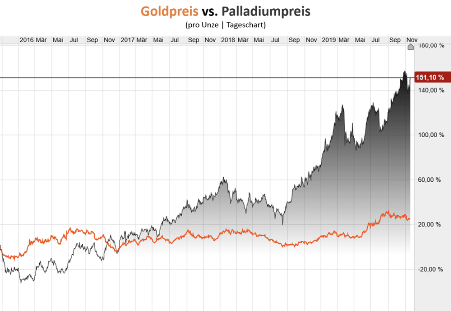Goldpreis vs Palladium Chart