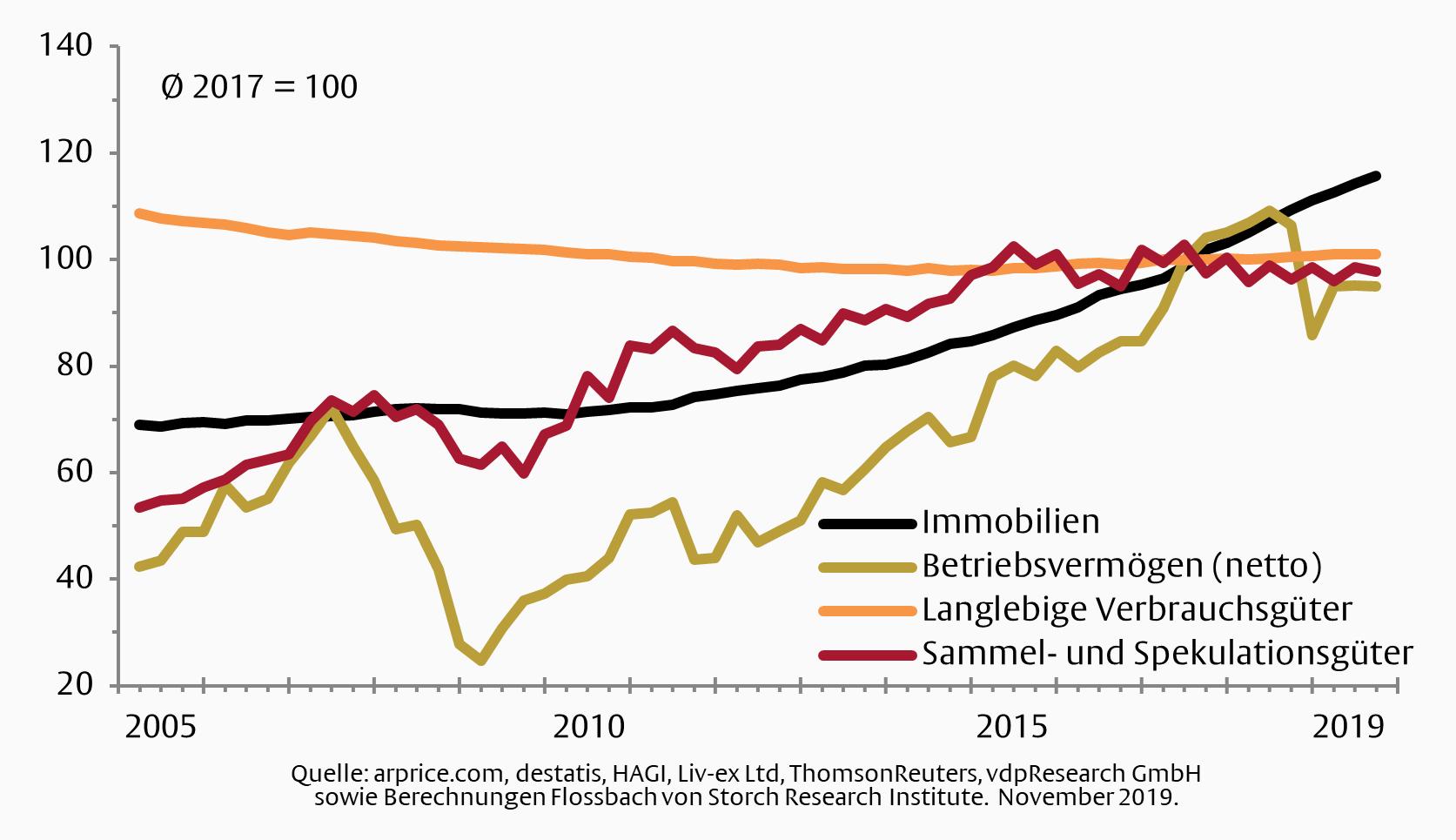 Immobilienpreise steigen konstant weiter an