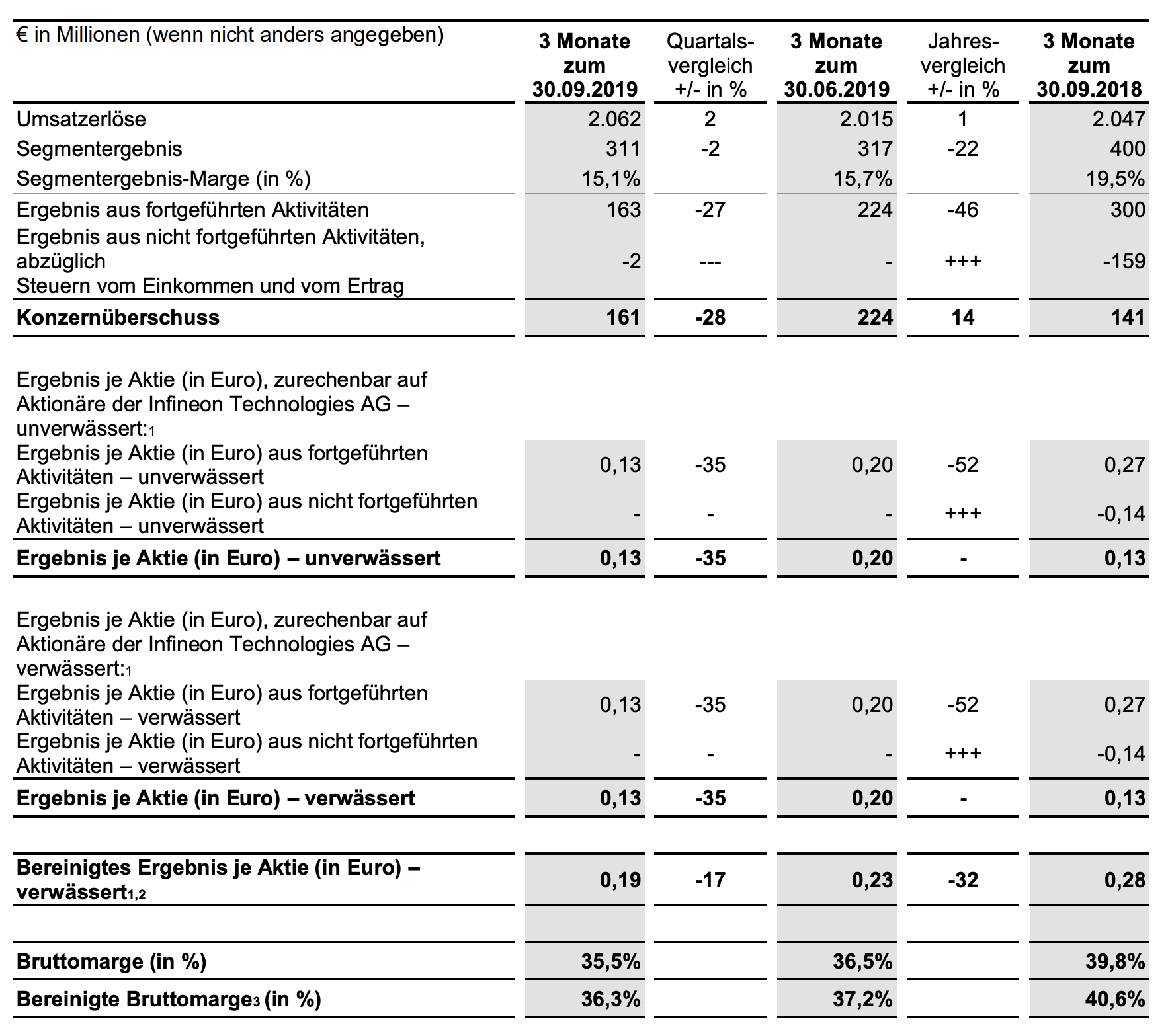 Infineon Quartalszahlen