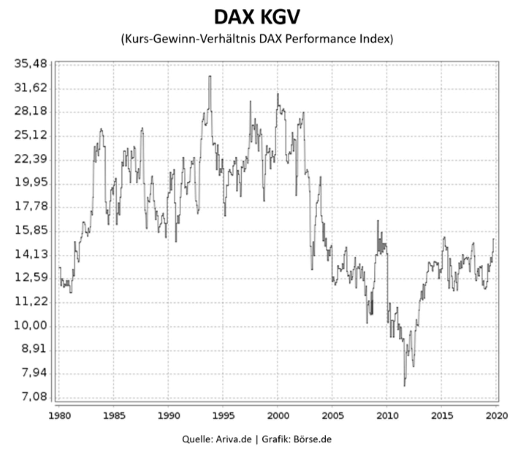 Dax KGV