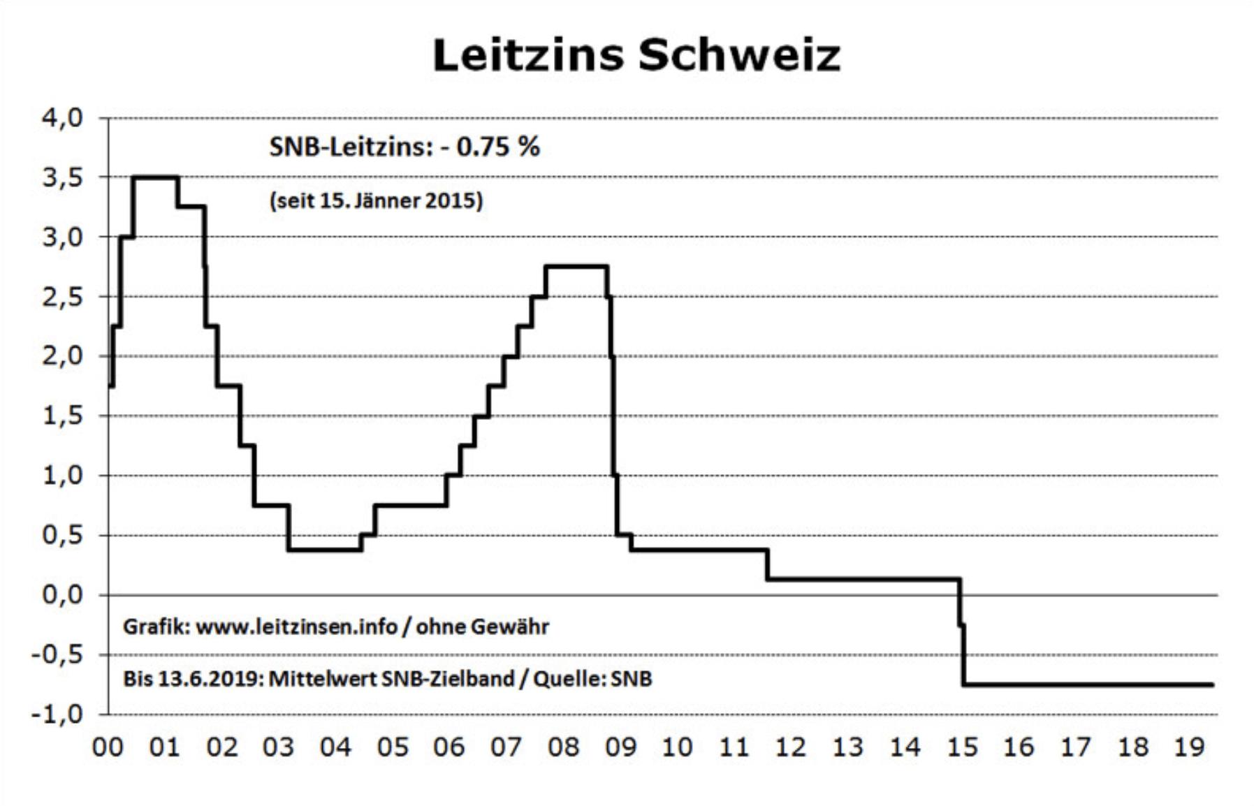 Verlauf Leitzinsen in der Schweiz