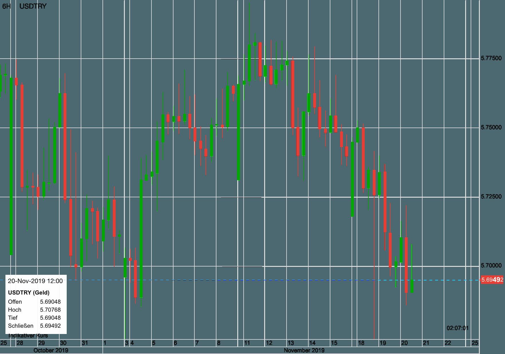 US-Dollar vs Türkische Lira seit dem 28. Oktober