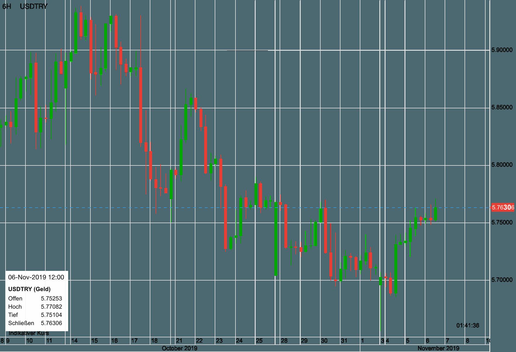US-Dollar vs Türkische Lira seit dem 9. Oktober