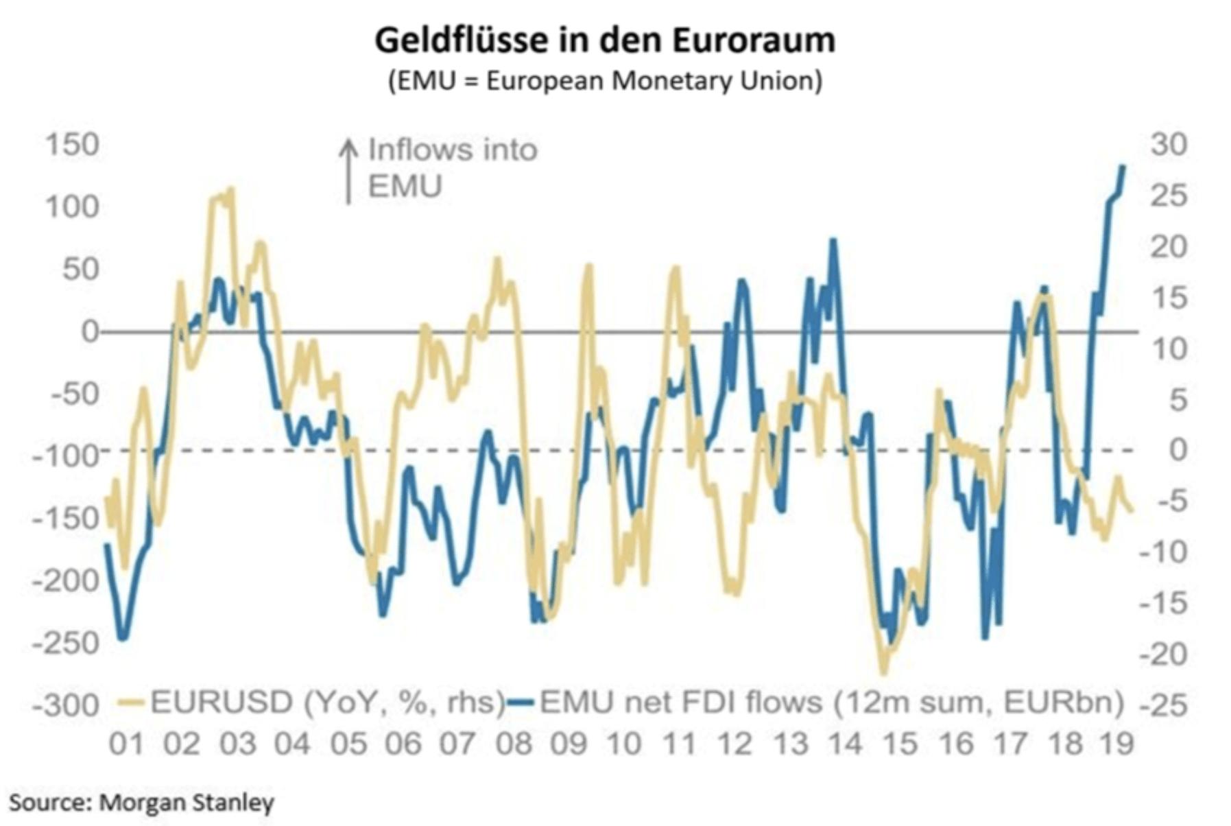 Geldflüsse in den Euroraum Chart