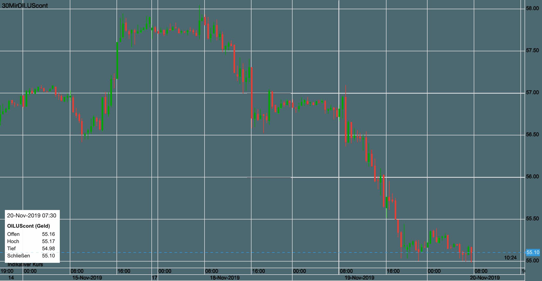 WTI-Ölpreis Verlauf seit Freitag