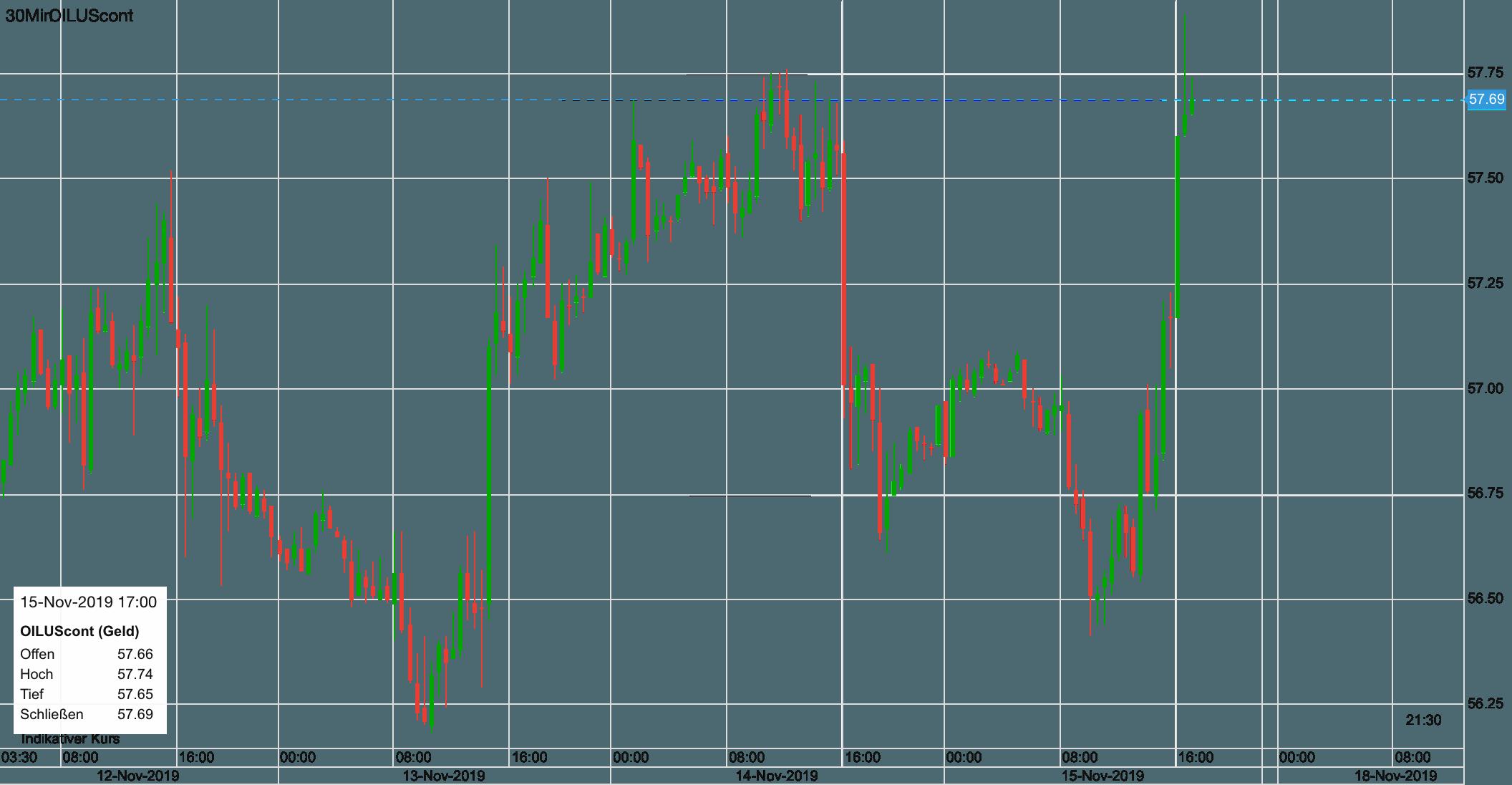 Ölpreis seit Dienstag