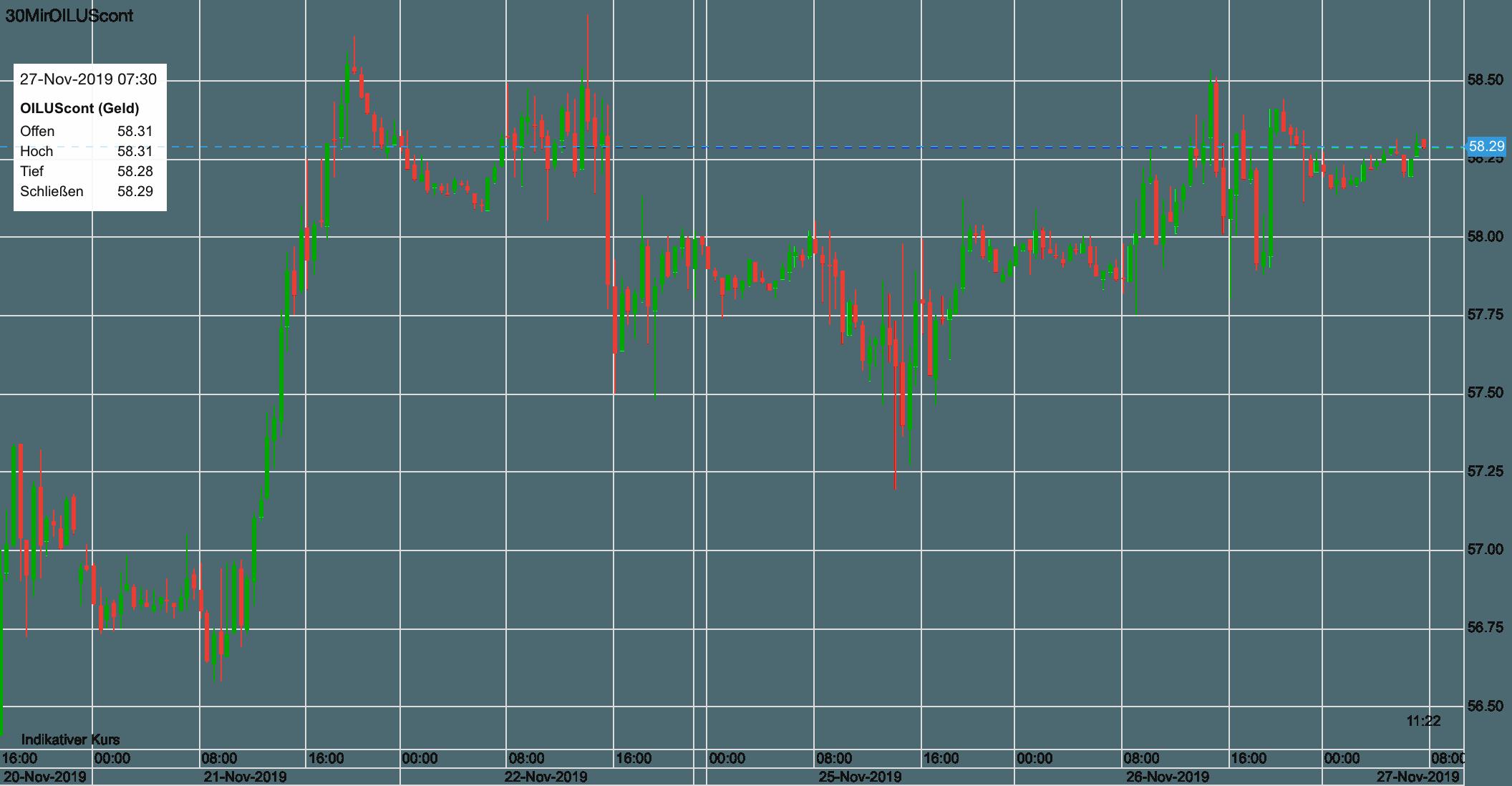 Verlauf im WTI-Ölpreis seit letztem Mittwoch