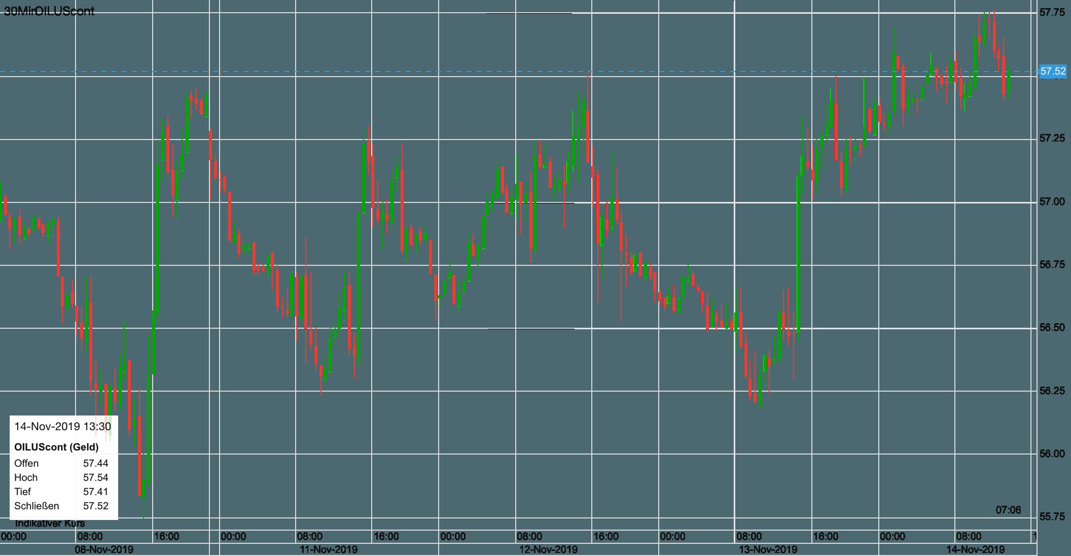 WTI Ölpreis seit dem 8. November