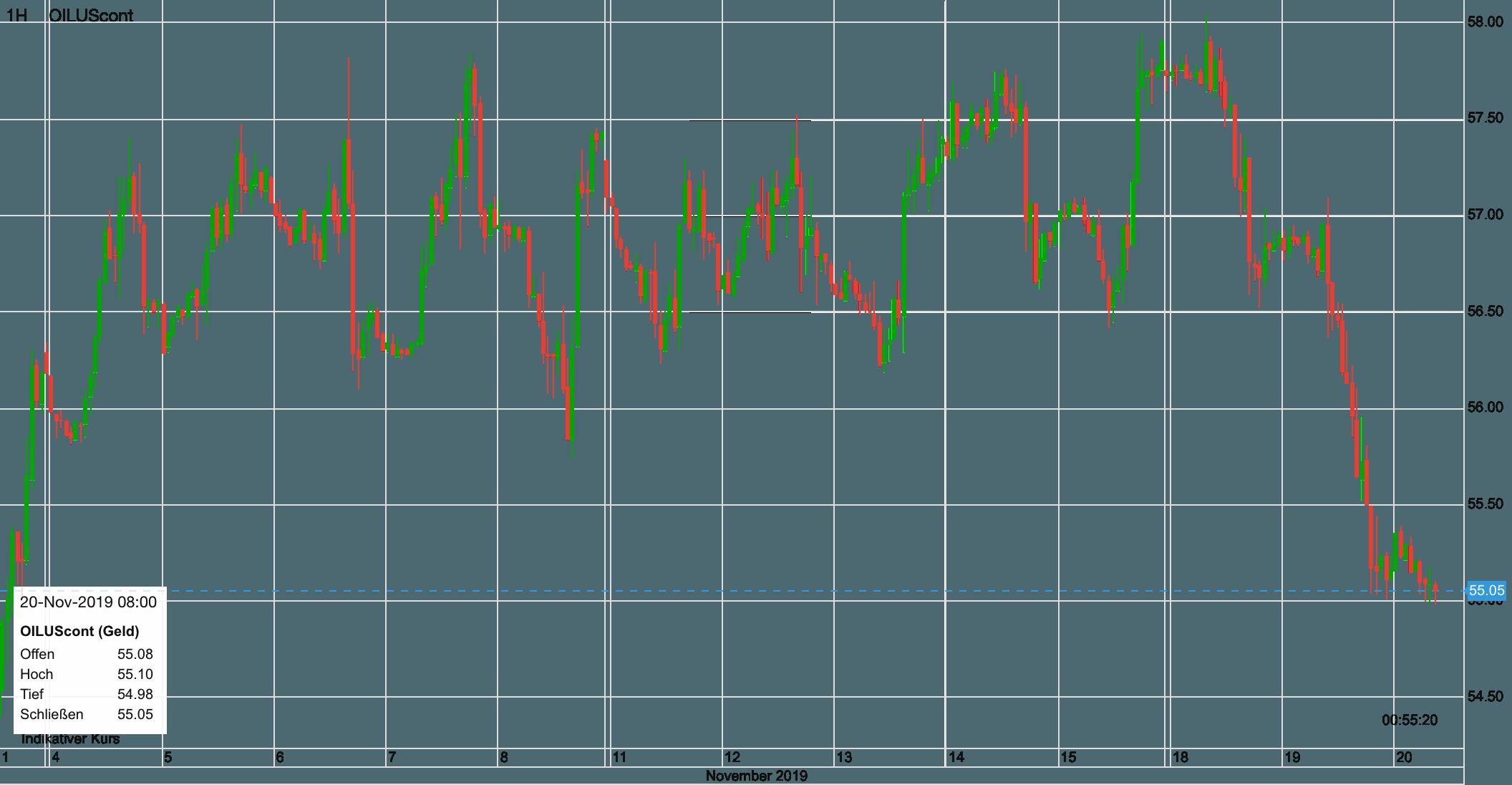 Ölpreis WTI seit dem 4. November