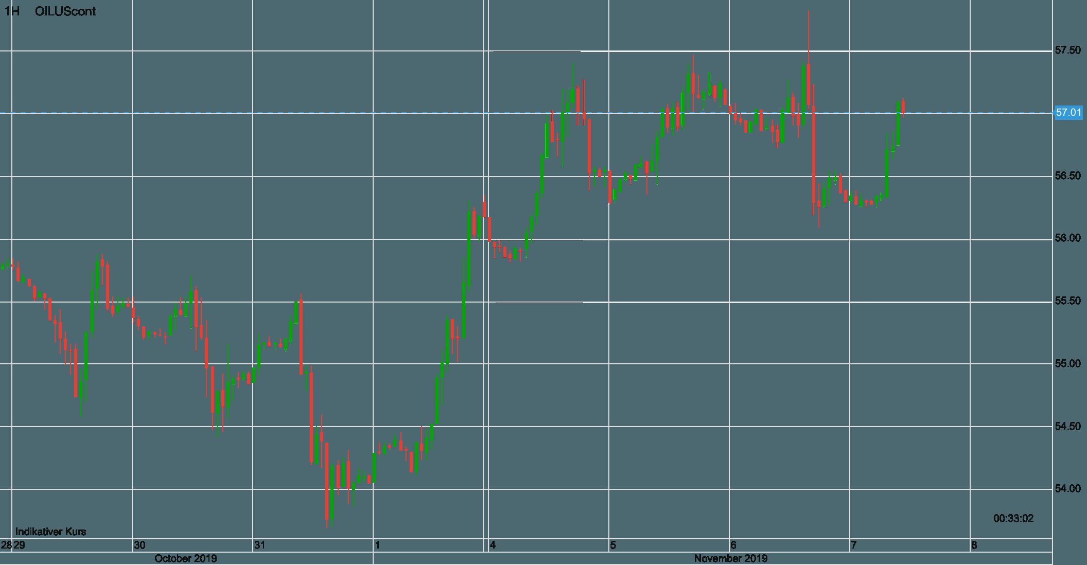Ölpreis WTI seit dem 28. Oktober