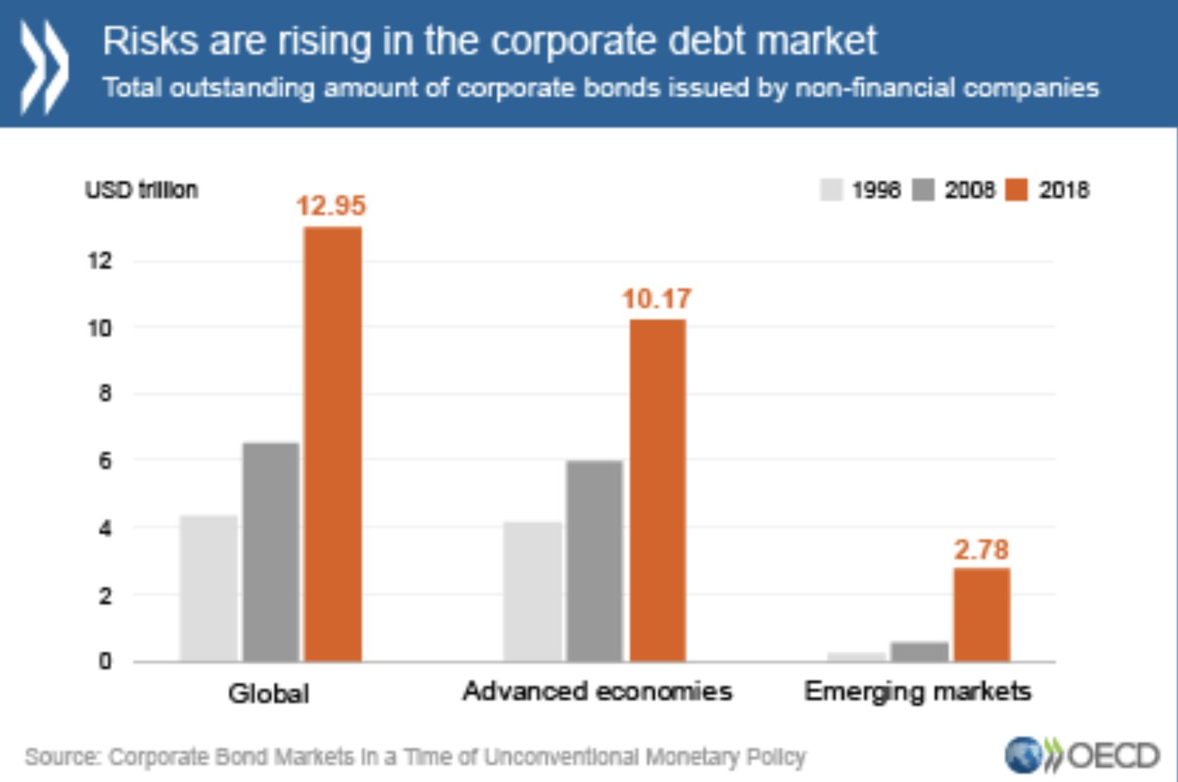 OECD Grafik mit Risiken am Markt für Unternehmenskredite