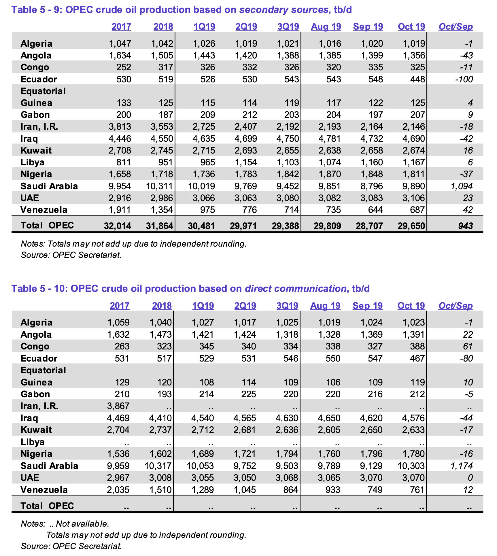 OPEC Monatsbericht - Fördermengen der einzelnen Mitglieder