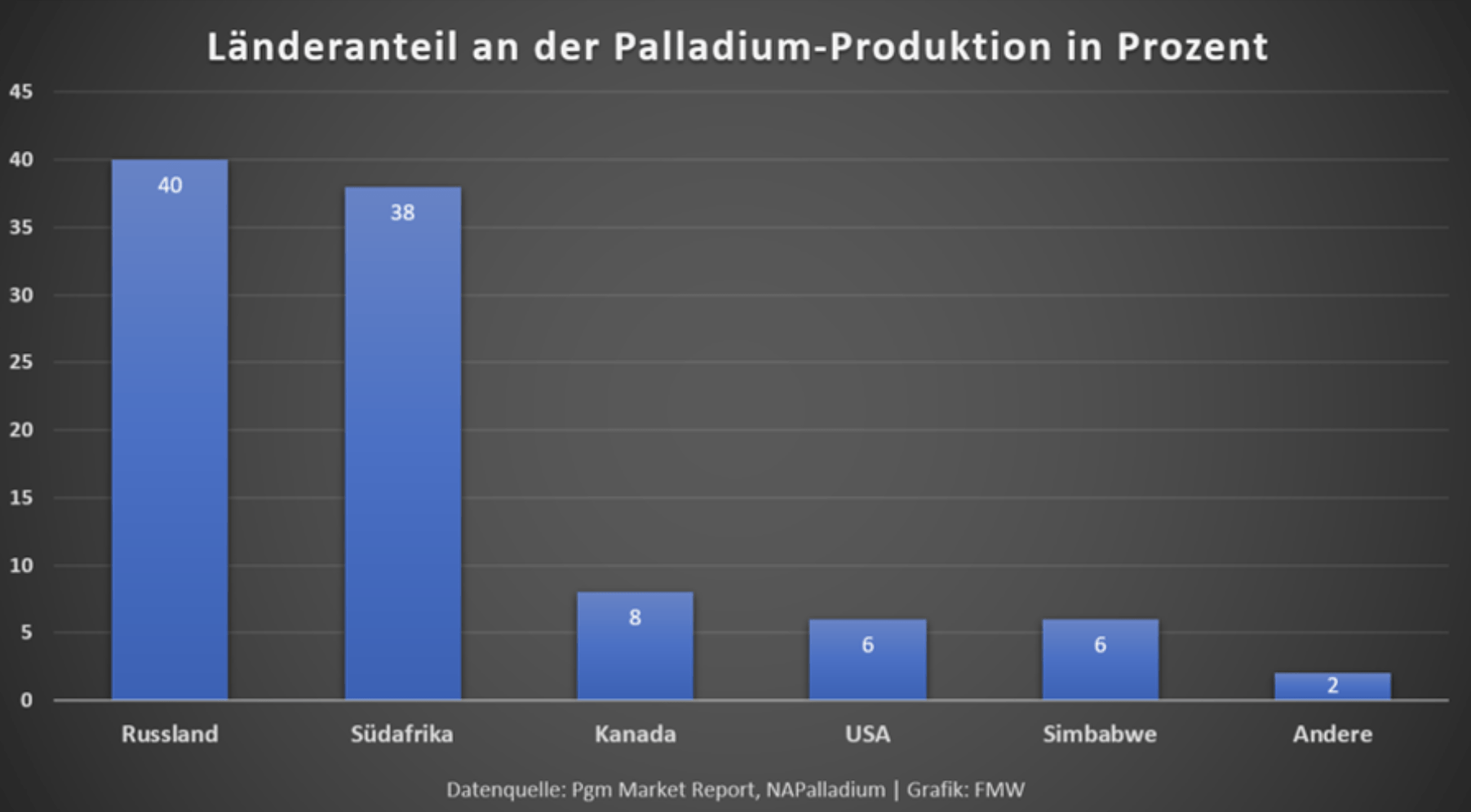 Palladium Produktion Chart