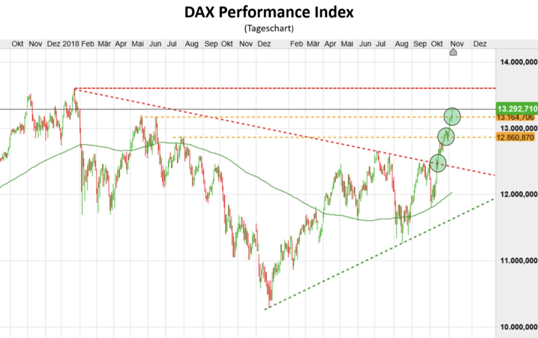 Performance Index