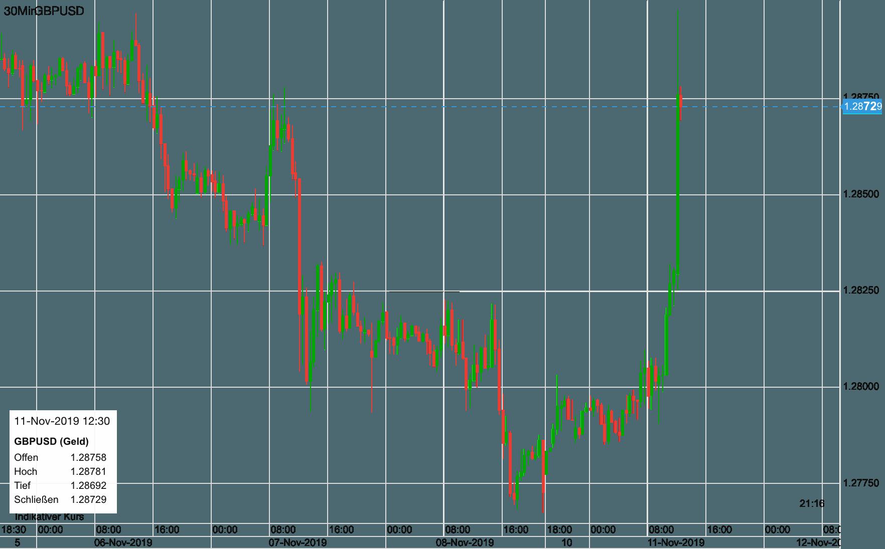 Pfund vs US-Dollar seit letztem Mittwoch