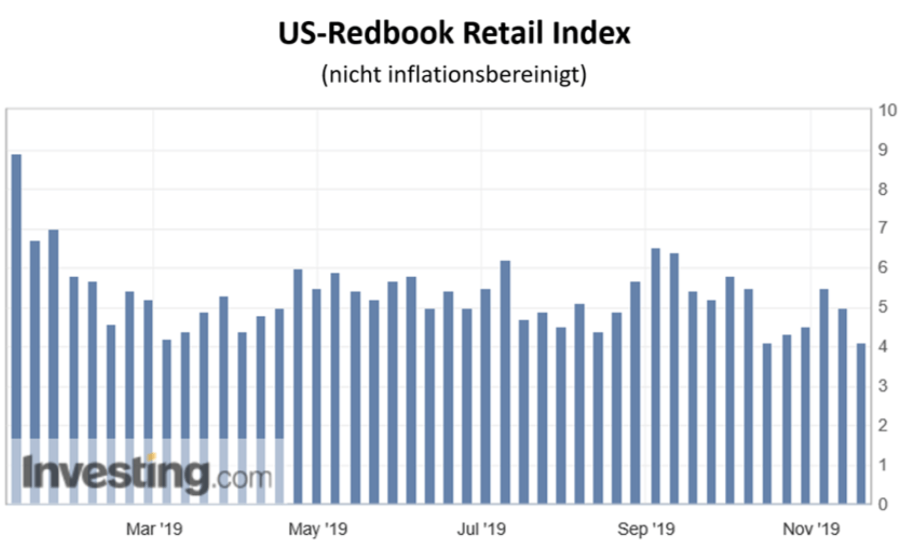 Redbook Index
