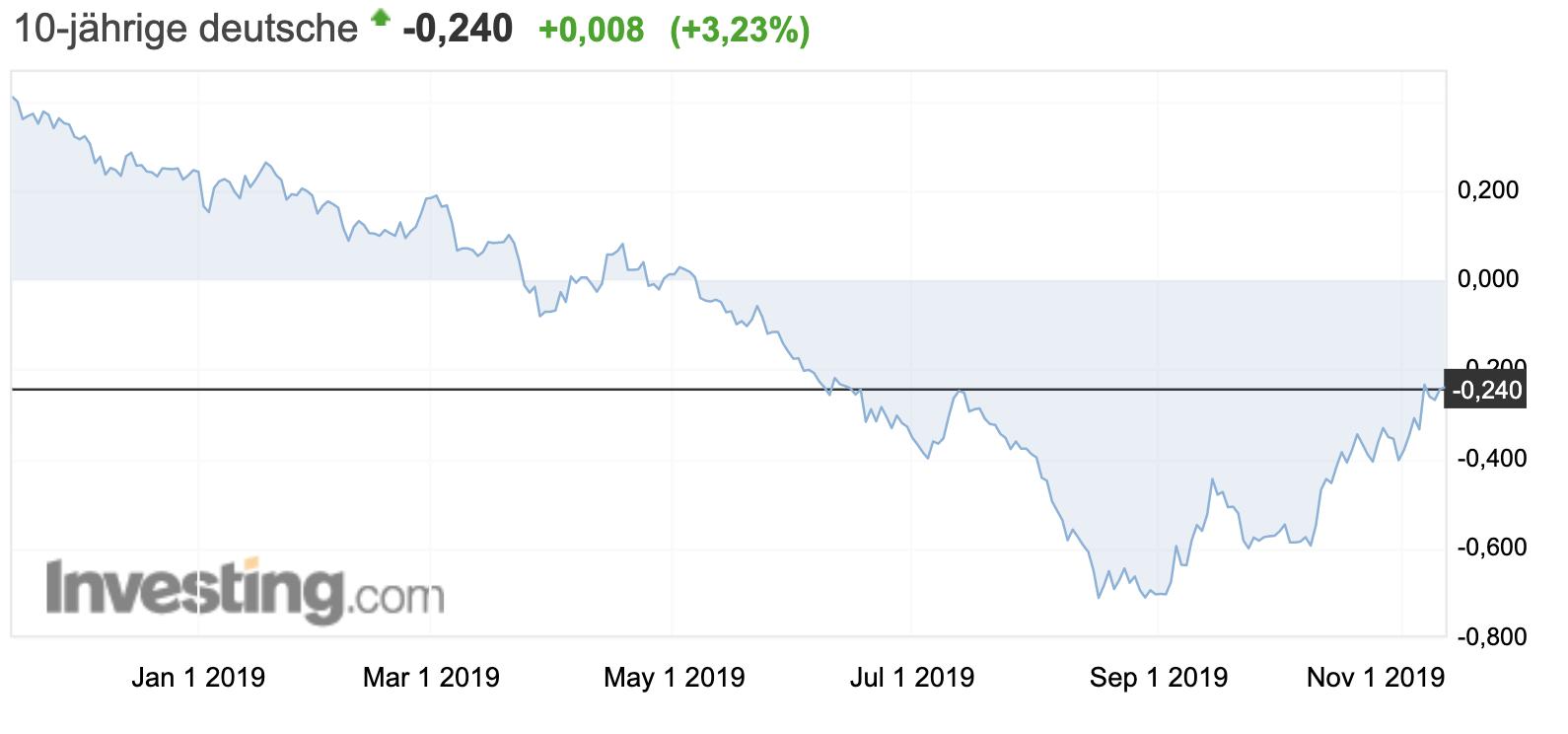 Anleiherendite 10 Jahre