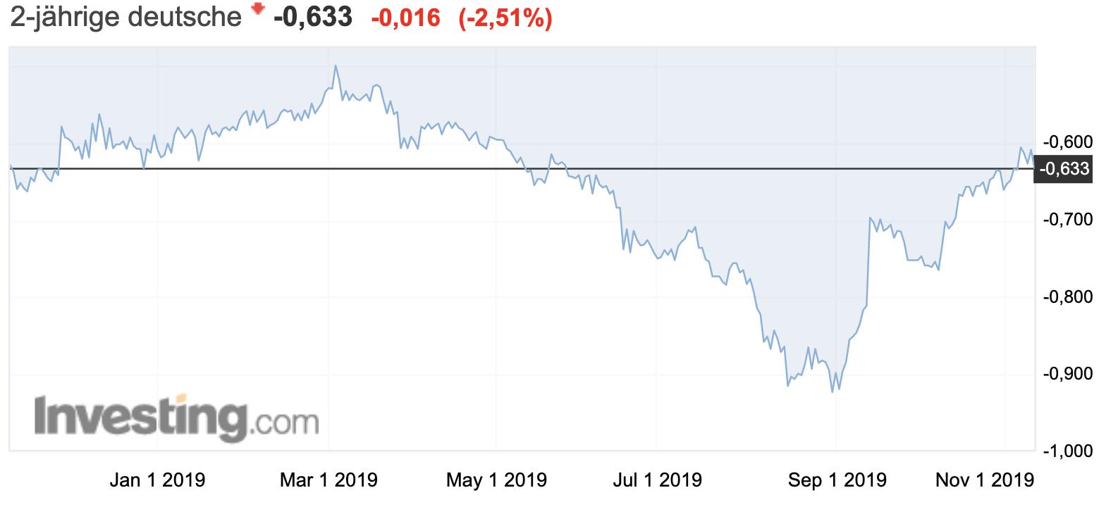 Anleiherenditen 2 Jahre