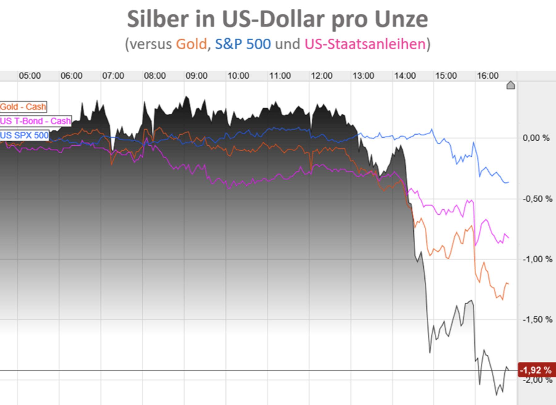 Silberpreis in USD Chart