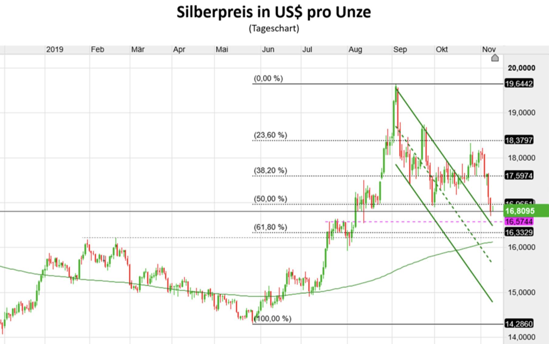 Silberpreis pro Unze in US-Dollar Chart