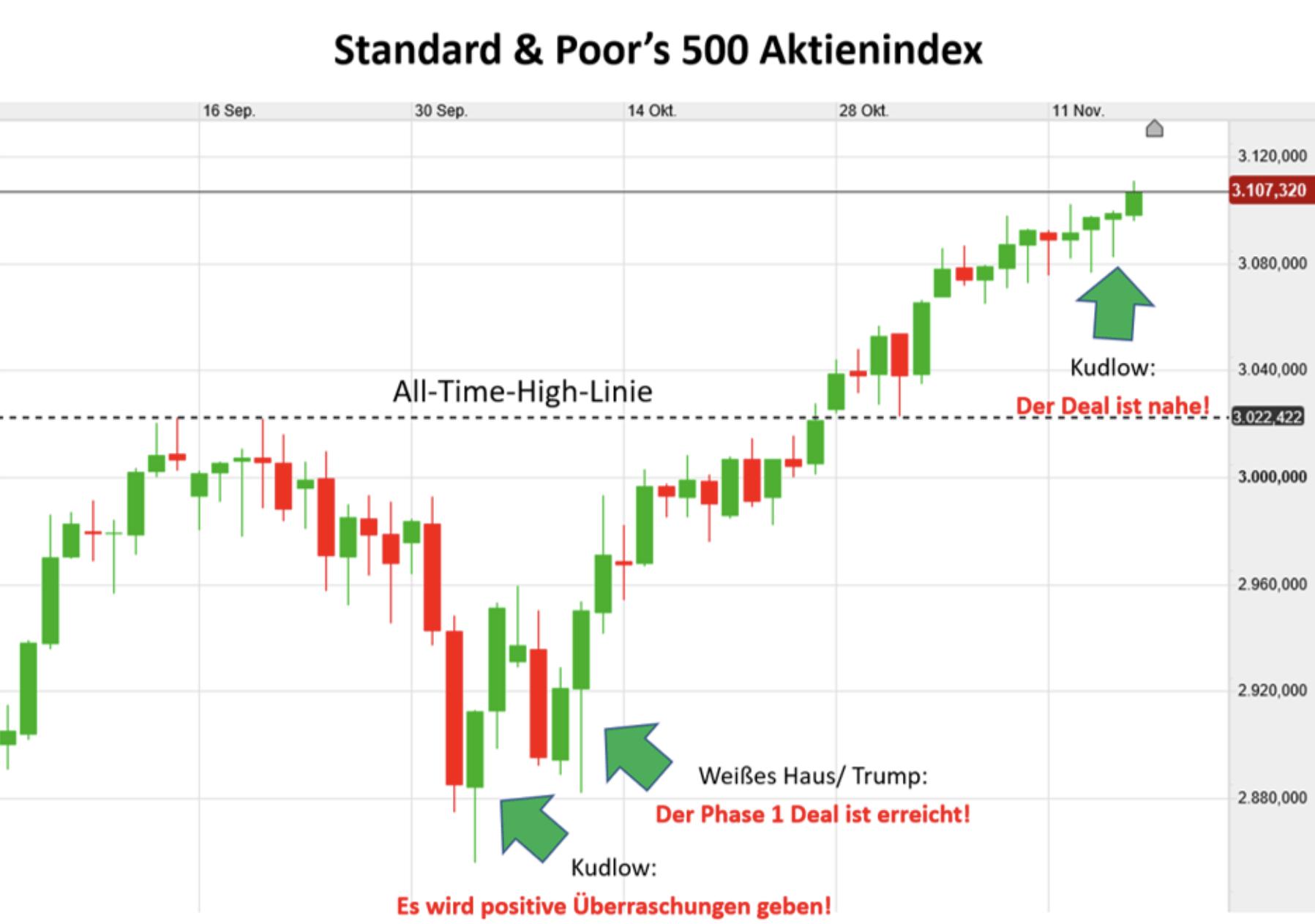 US-Aktienmarkt dargestellt im Kursverlauf des S&P 500
