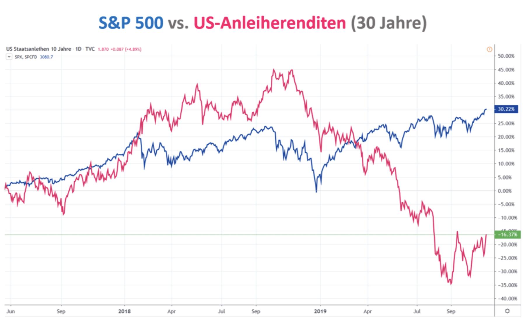 S&P 500 vs US-Anleiherenditen